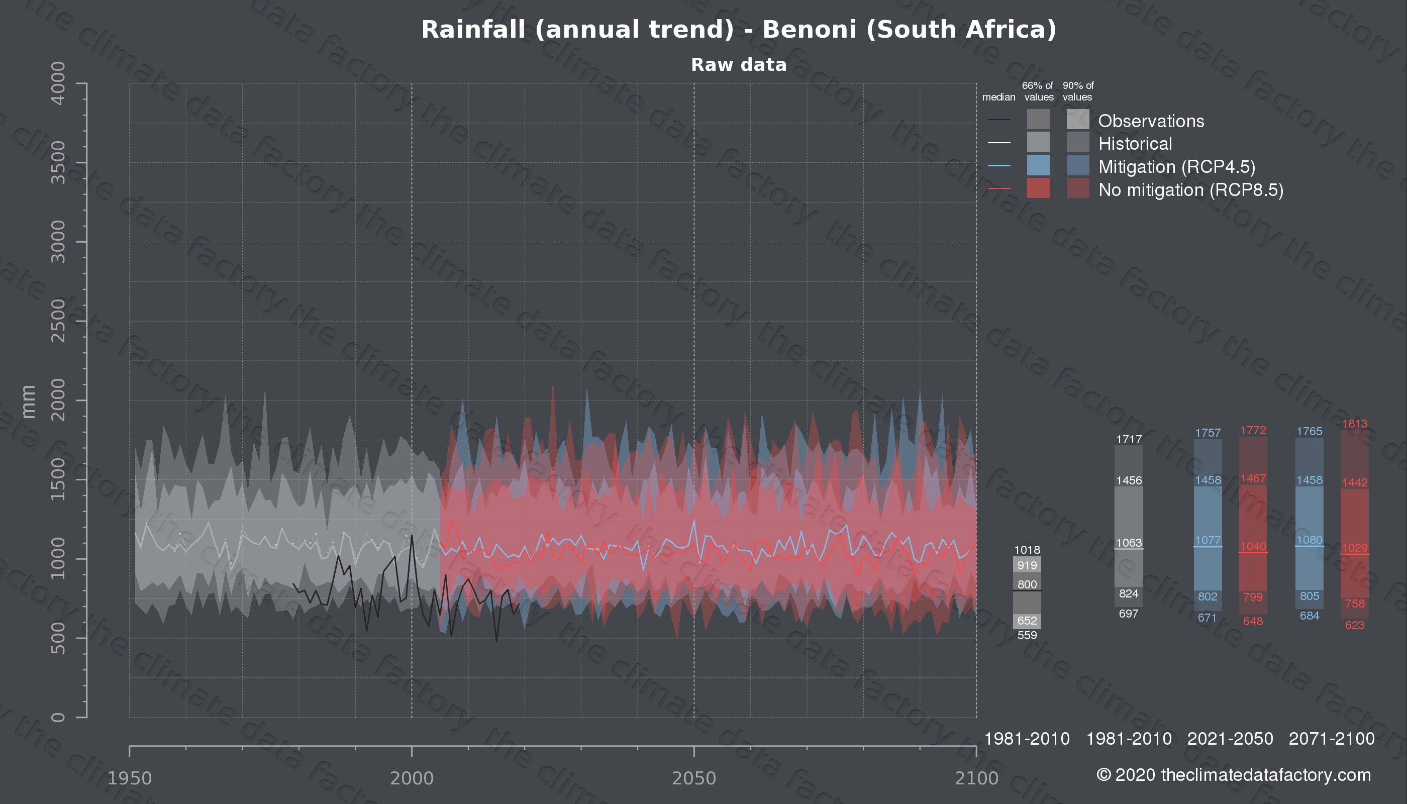 Graphic of projected rainfall for Benoni (South Africa) under two climate change mitigation policy scenarios (RCP4.5, RCP8.5). Represented climate data are raw data from IPCC models. https://theclimatedatafactory.com