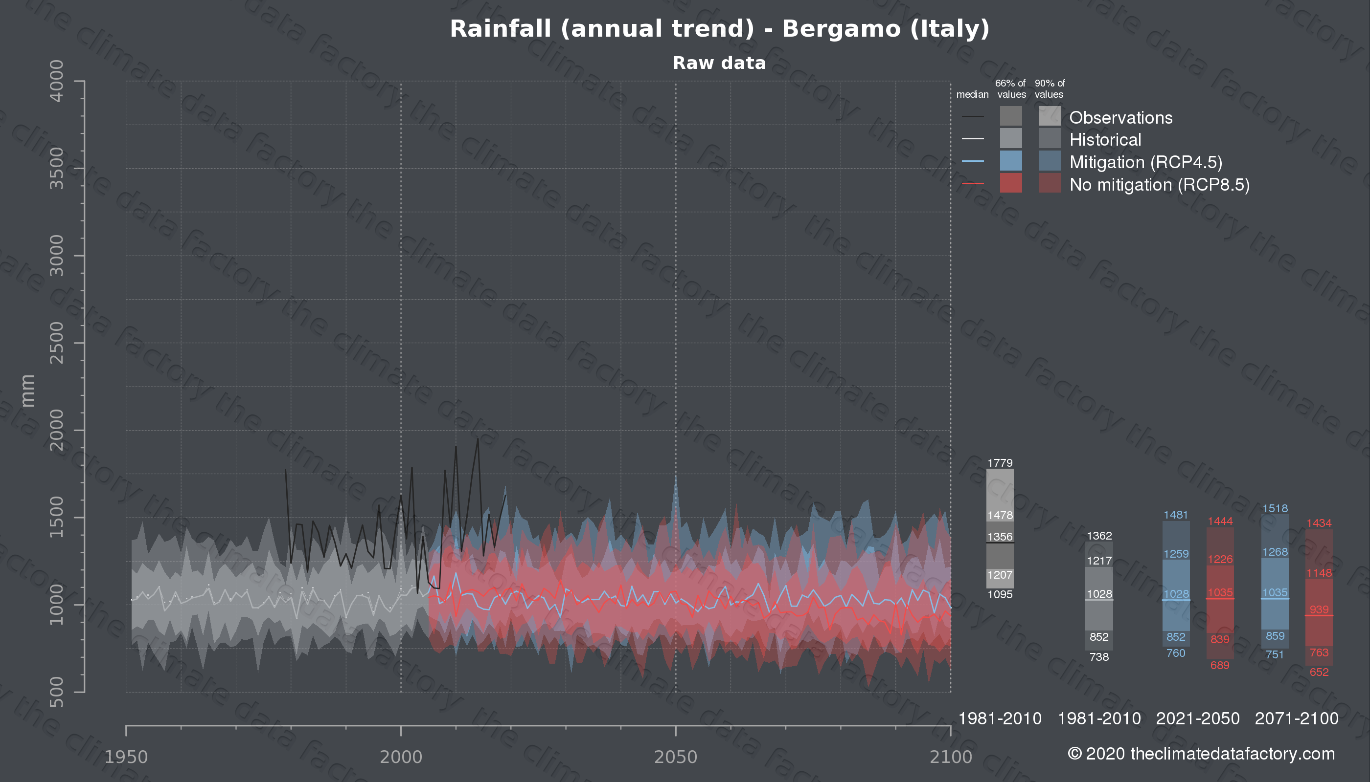 Graphic of projected rainfall for Bergamo (Italy) under two climate change mitigation policy scenarios (RCP4.5, RCP8.5). Represented climate data are raw data from IPCC models. https://theclimatedatafactory.com