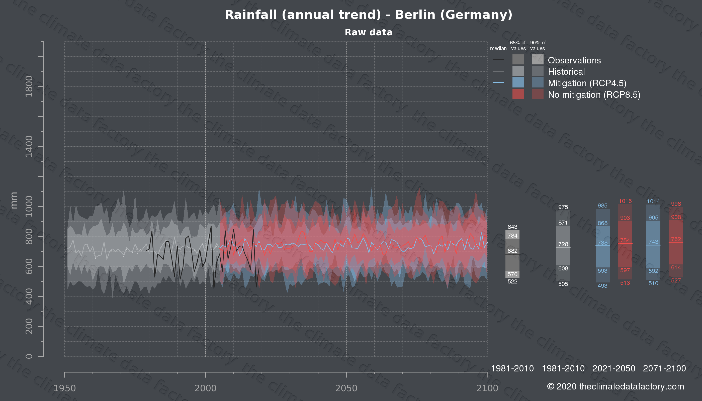 Graphic of projected rainfall for Berlin (Germany) under two climate change mitigation policy scenarios (RCP4.5, RCP8.5). Represented climate data are raw data from IPCC models. https://theclimatedatafactory.com