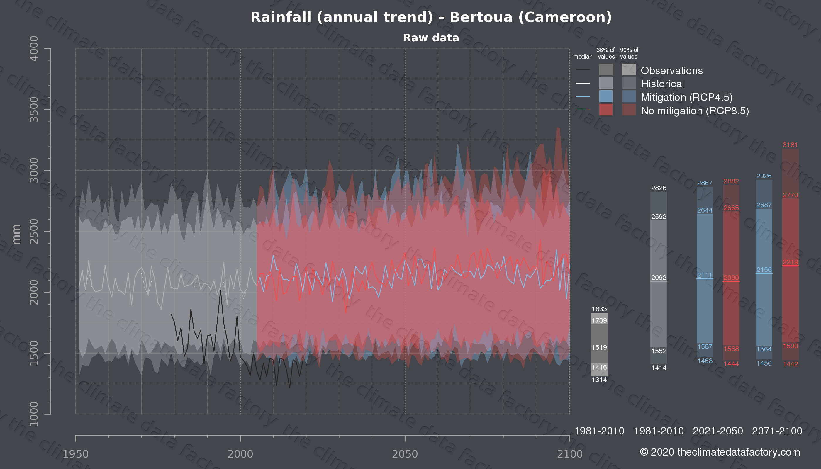 Graphic of projected rainfall for Bertoua (Cameroon) under two climate change mitigation policy scenarios (RCP4.5, RCP8.5). Represented climate data are raw data from IPCC models. https://theclimatedatafactory.com