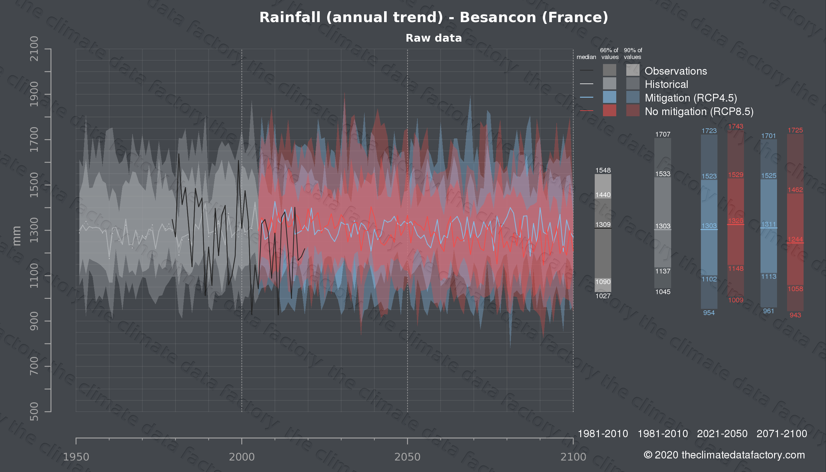 Graphic of projected rainfall for Besancon (France) under two climate change mitigation policy scenarios (RCP4.5, RCP8.5). Represented climate data are raw data from IPCC models. https://theclimatedatafactory.com