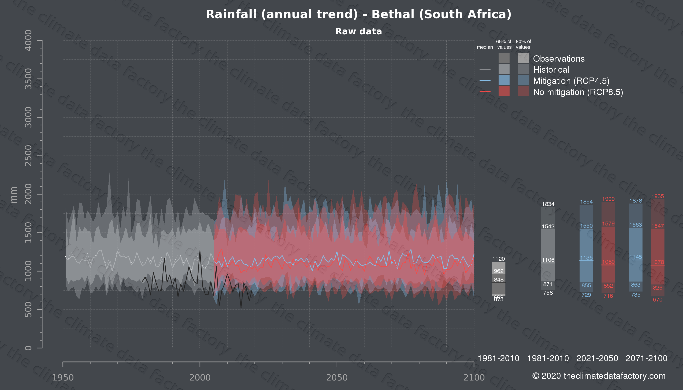 Graphic of projected rainfall for Bethal (South Africa) under two climate change mitigation policy scenarios (RCP4.5, RCP8.5). Represented climate data are raw data from IPCC models. https://theclimatedatafactory.com