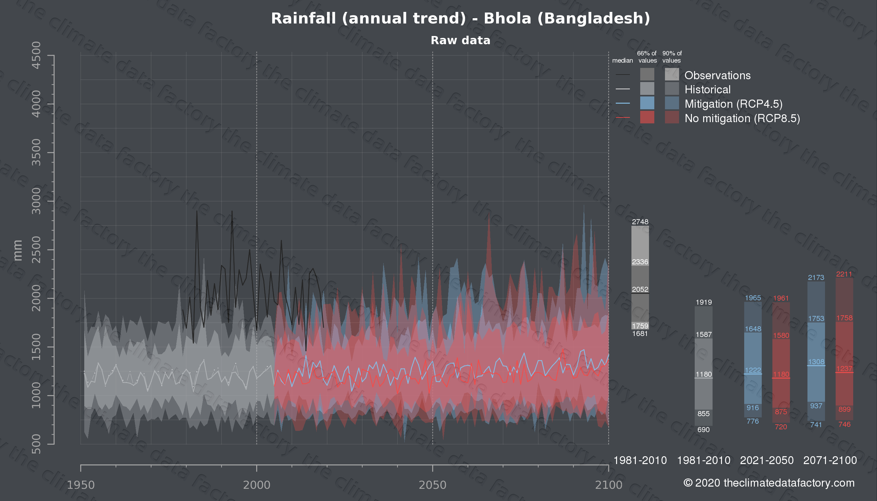 Graphic of projected rainfall for Bhola (Bangladesh) under two climate change mitigation policy scenarios (RCP4.5, RCP8.5). Represented climate data are raw data from IPCC models. https://theclimatedatafactory.com