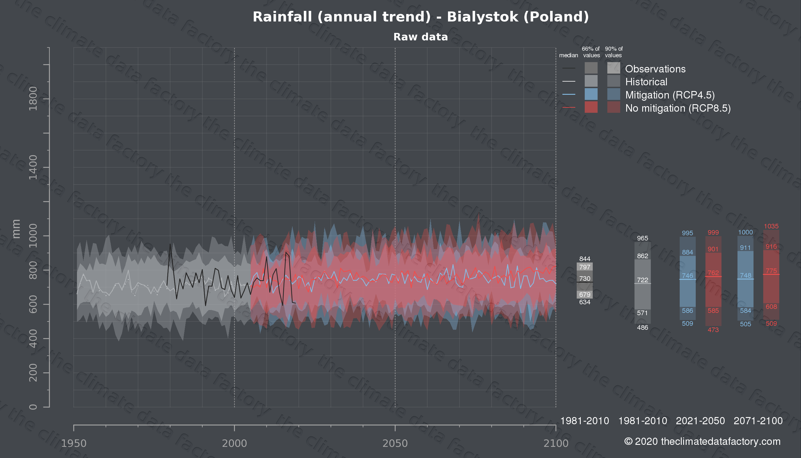 Graphic of projected rainfall for Bialystok (Poland) under two climate change mitigation policy scenarios (RCP4.5, RCP8.5). Represented climate data are raw data from IPCC models. https://theclimatedatafactory.com