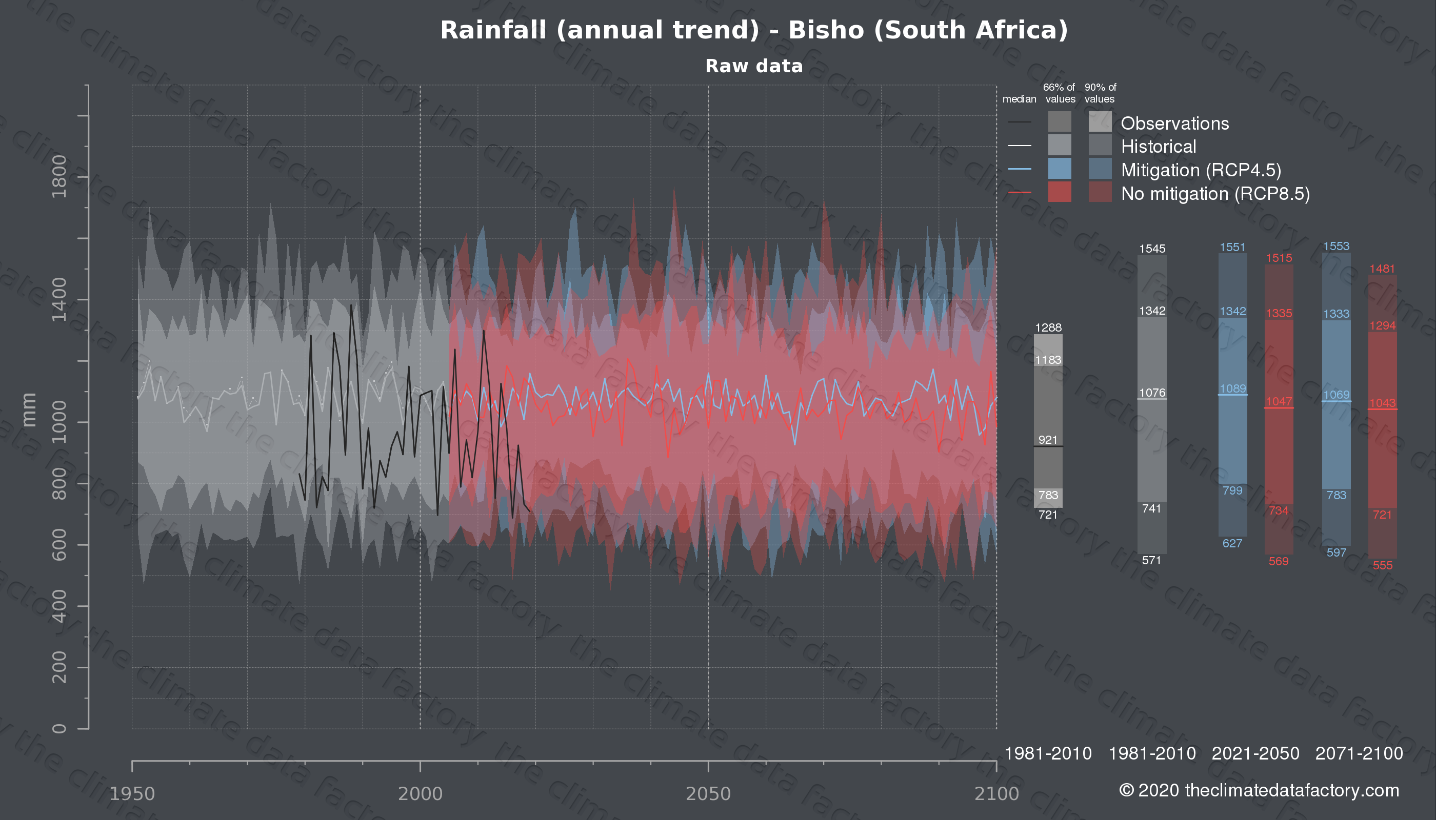 Graphic of projected rainfall for Bisho (South Africa) under two climate change mitigation policy scenarios (RCP4.5, RCP8.5). Represented climate data are raw data from IPCC models. https://theclimatedatafactory.com