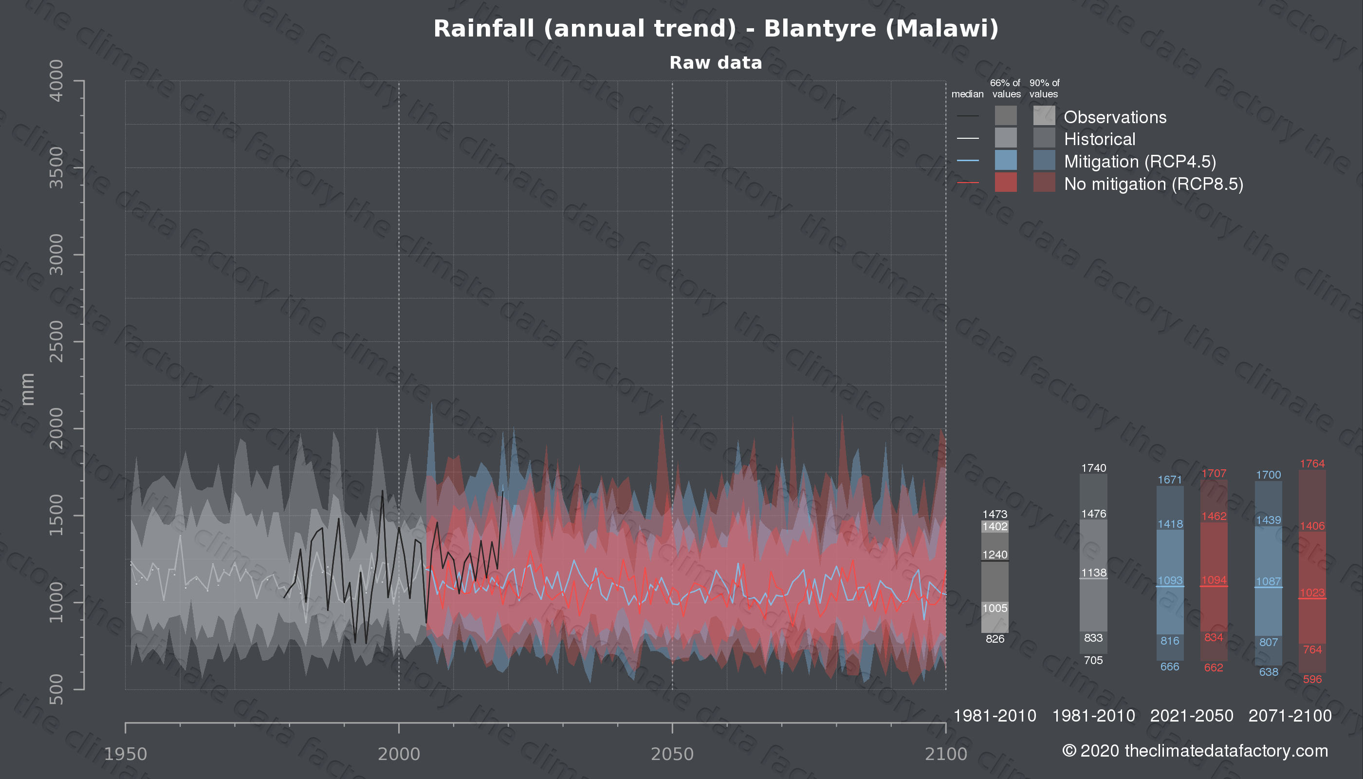 Graphic of projected rainfall for Blantyre (Malawi) under two climate change mitigation policy scenarios (RCP4.5, RCP8.5). Represented climate data are raw data from IPCC models. https://theclimatedatafactory.com