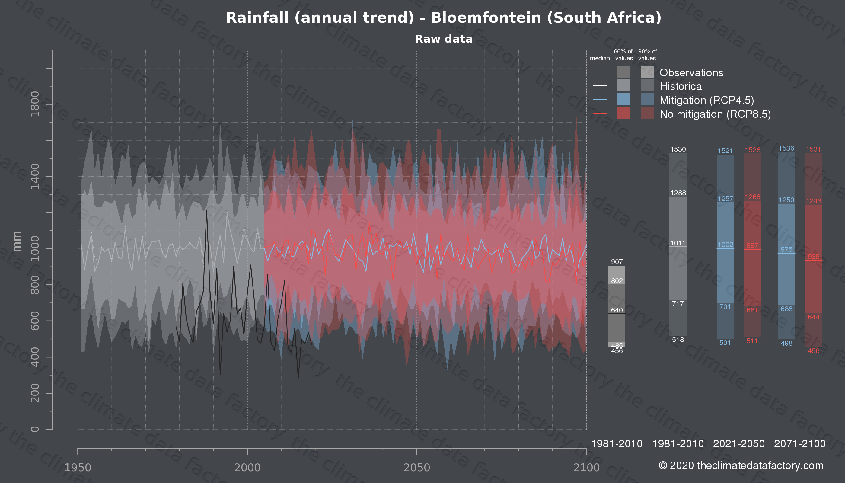 Graphic of projected rainfall for Bloemfontein (South Africa) under two climate change mitigation policy scenarios (RCP4.5, RCP8.5). Represented climate data are raw data from IPCC models. https://theclimatedatafactory.com