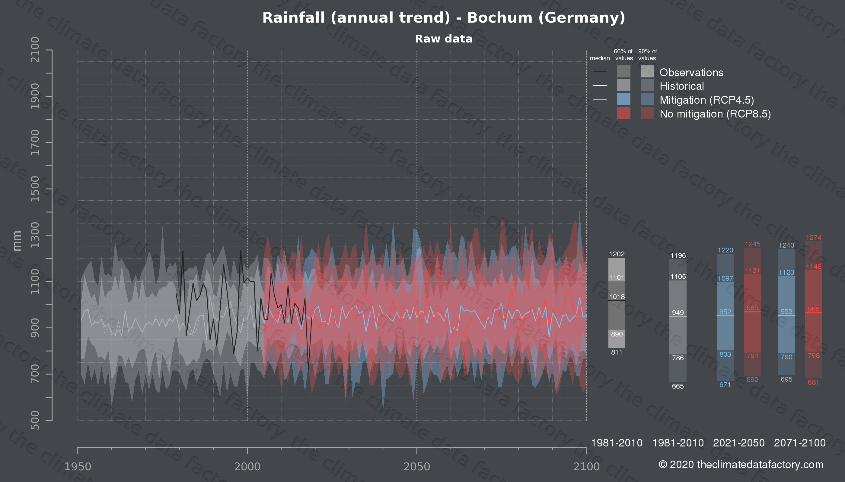 Graphic of projected rainfall for Bochum (Germany) under two climate change mitigation policy scenarios (RCP4.5, RCP8.5). Represented climate data are raw data from IPCC models. https://theclimatedatafactory.com