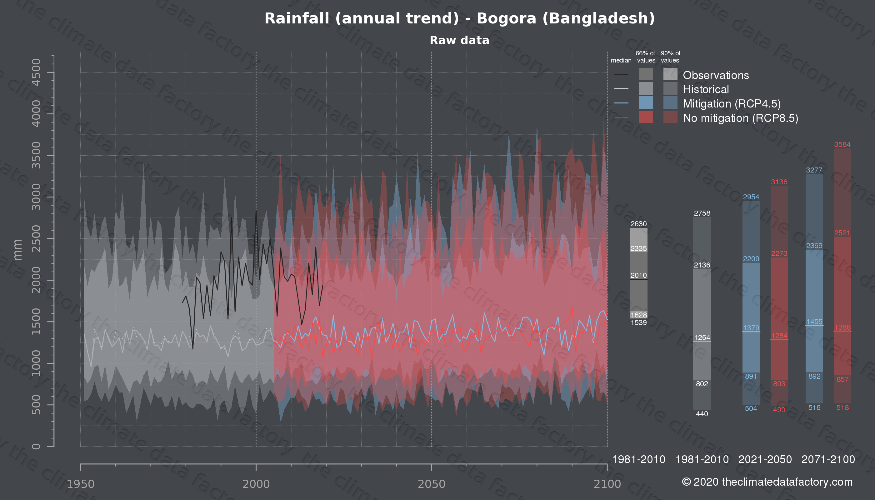 Graphic of projected rainfall for Bogora (Bangladesh) under two climate change mitigation policy scenarios (RCP4.5, RCP8.5). Represented climate data are raw data from IPCC models. https://theclimatedatafactory.com