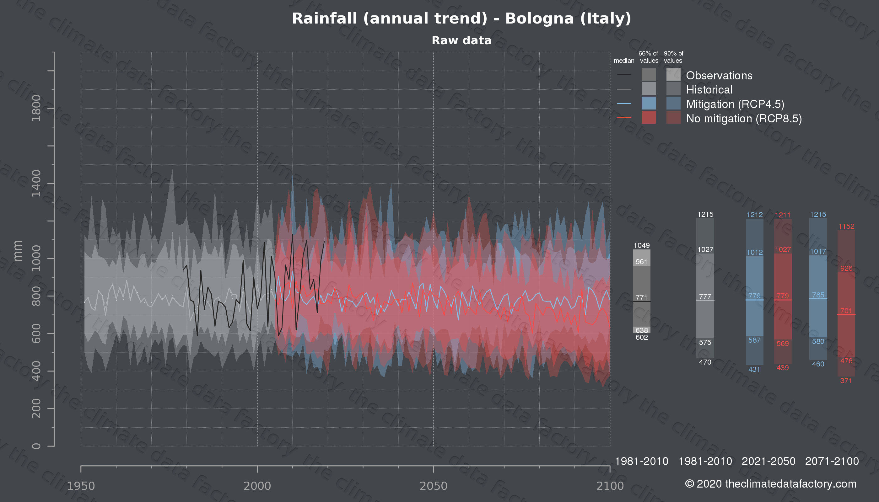 Graphic of projected rainfall for Bologna (Italy) under two climate change mitigation policy scenarios (RCP4.5, RCP8.5). Represented climate data are raw data from IPCC models. https://theclimatedatafactory.com