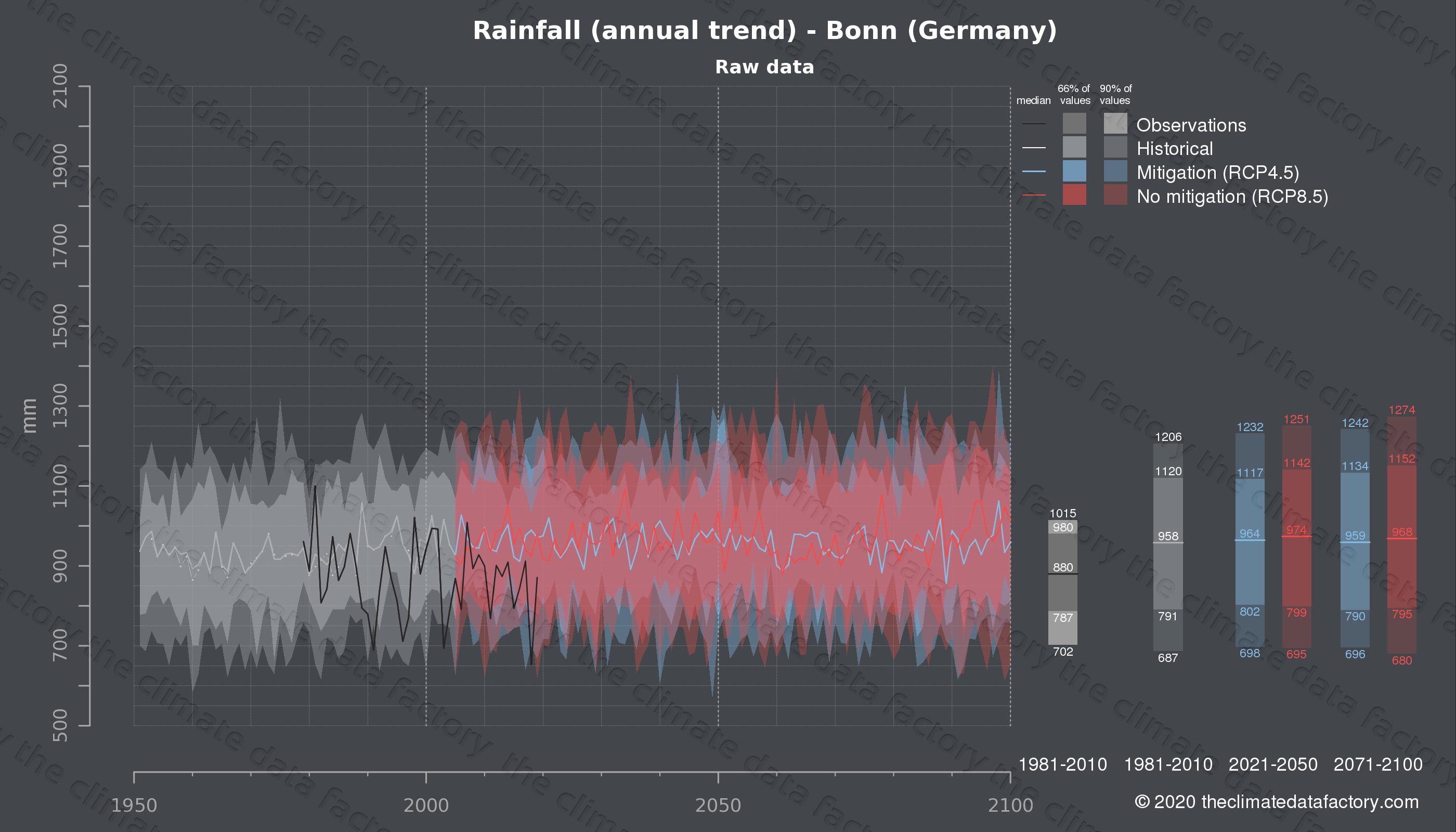Graphic of projected rainfall for Bonn (Germany) under two climate change mitigation policy scenarios (RCP4.5, RCP8.5). Represented climate data are raw data from IPCC models. https://theclimatedatafactory.com