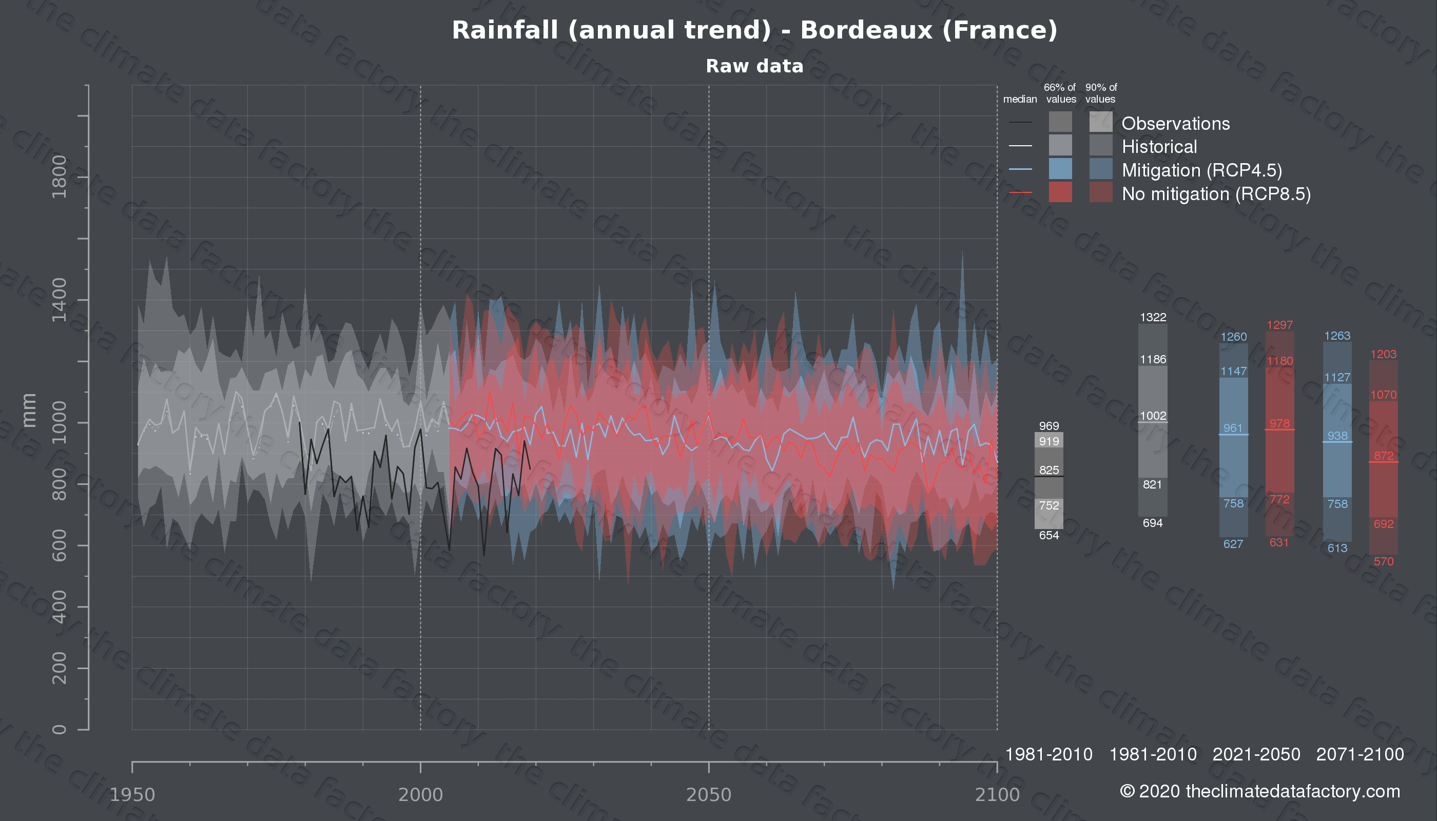 Graphic of projected rainfall for Bordeaux (France) under two climate change mitigation policy scenarios (RCP4.5, RCP8.5). Represented climate data are raw data from IPCC models. https://theclimatedatafactory.com