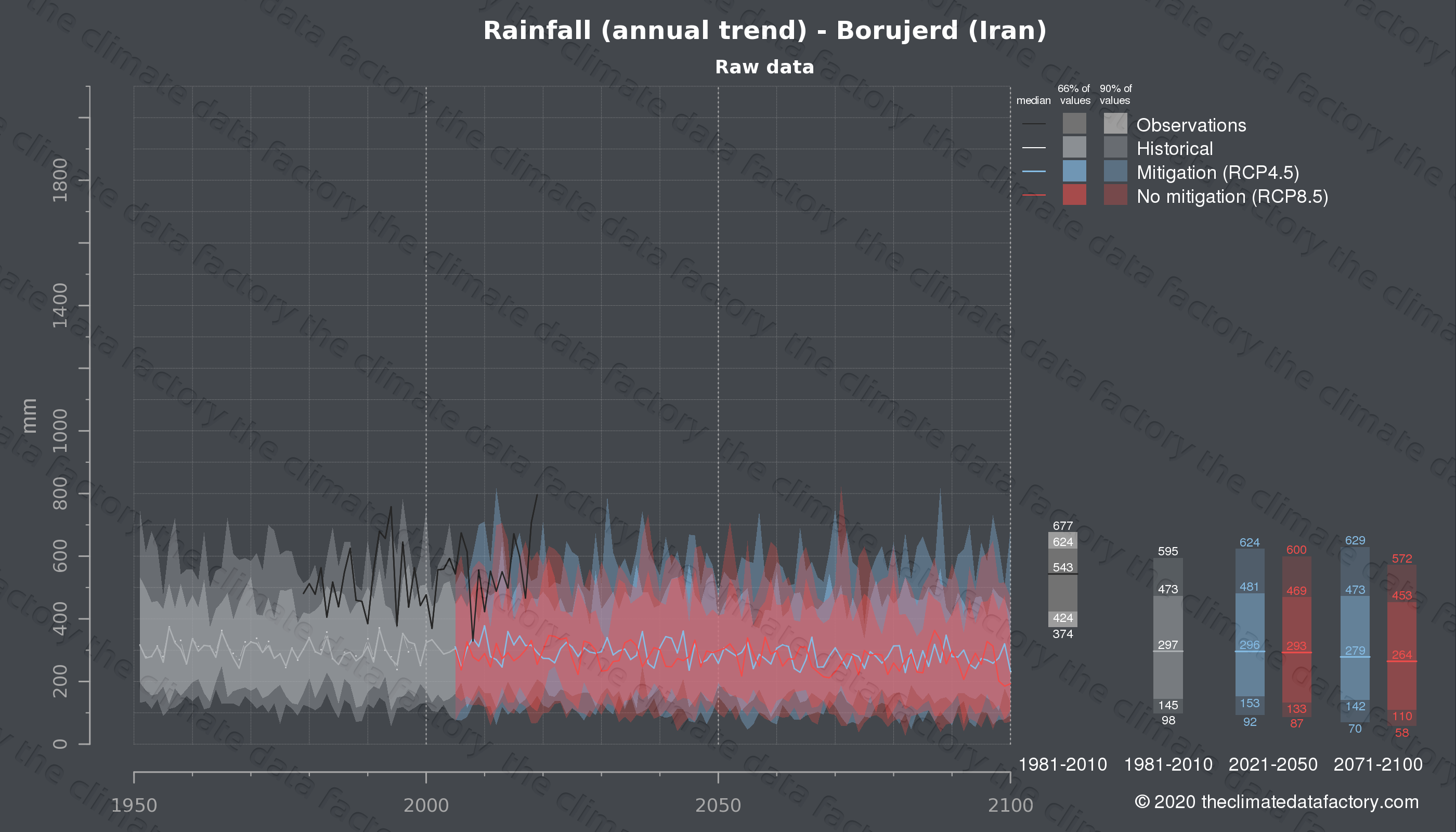 Graphic of projected rainfall for Borujerd (Iran) under two climate change mitigation policy scenarios (RCP4.5, RCP8.5). Represented climate data are raw data from IPCC models. https://theclimatedatafactory.com