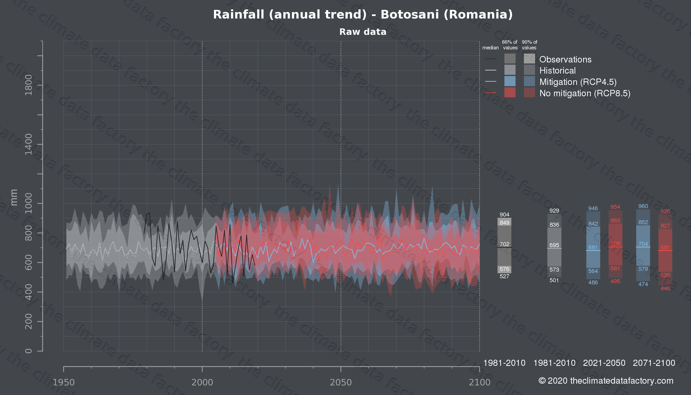Graphic of projected rainfall for Botosani (Romania) under two climate change mitigation policy scenarios (RCP4.5, RCP8.5). Represented climate data are raw data from IPCC models. https://theclimatedatafactory.com