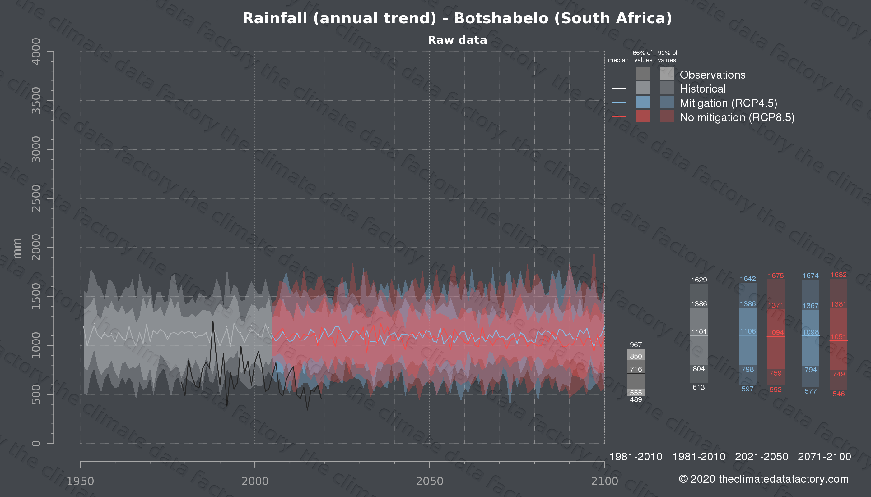 Graphic of projected rainfall for Botshabelo (South Africa) under two climate change mitigation policy scenarios (RCP4.5, RCP8.5). Represented climate data are raw data from IPCC models. https://theclimatedatafactory.com