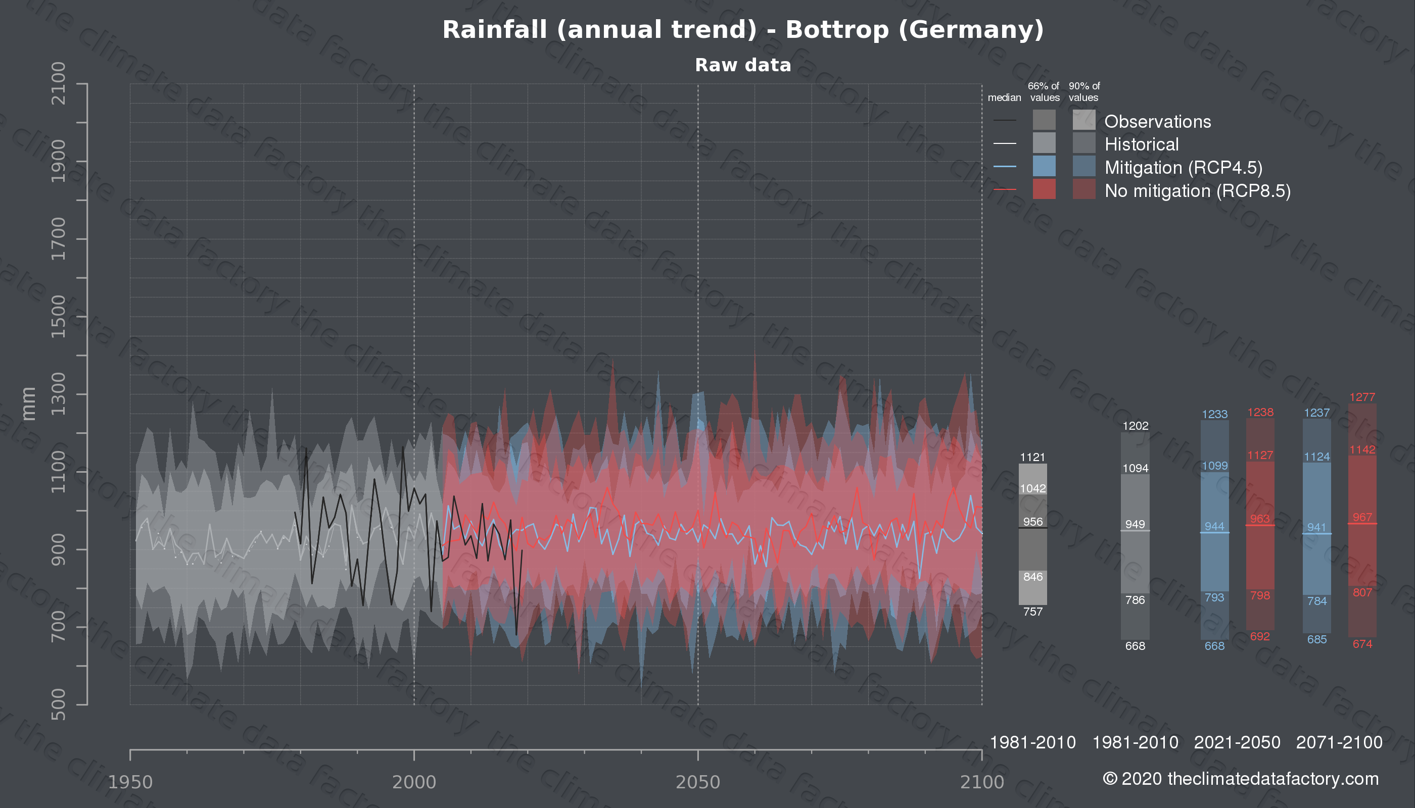 Graphic of projected rainfall for Bottrop (Germany) under two climate change mitigation policy scenarios (RCP4.5, RCP8.5). Represented climate data are raw data from IPCC models. https://theclimatedatafactory.com