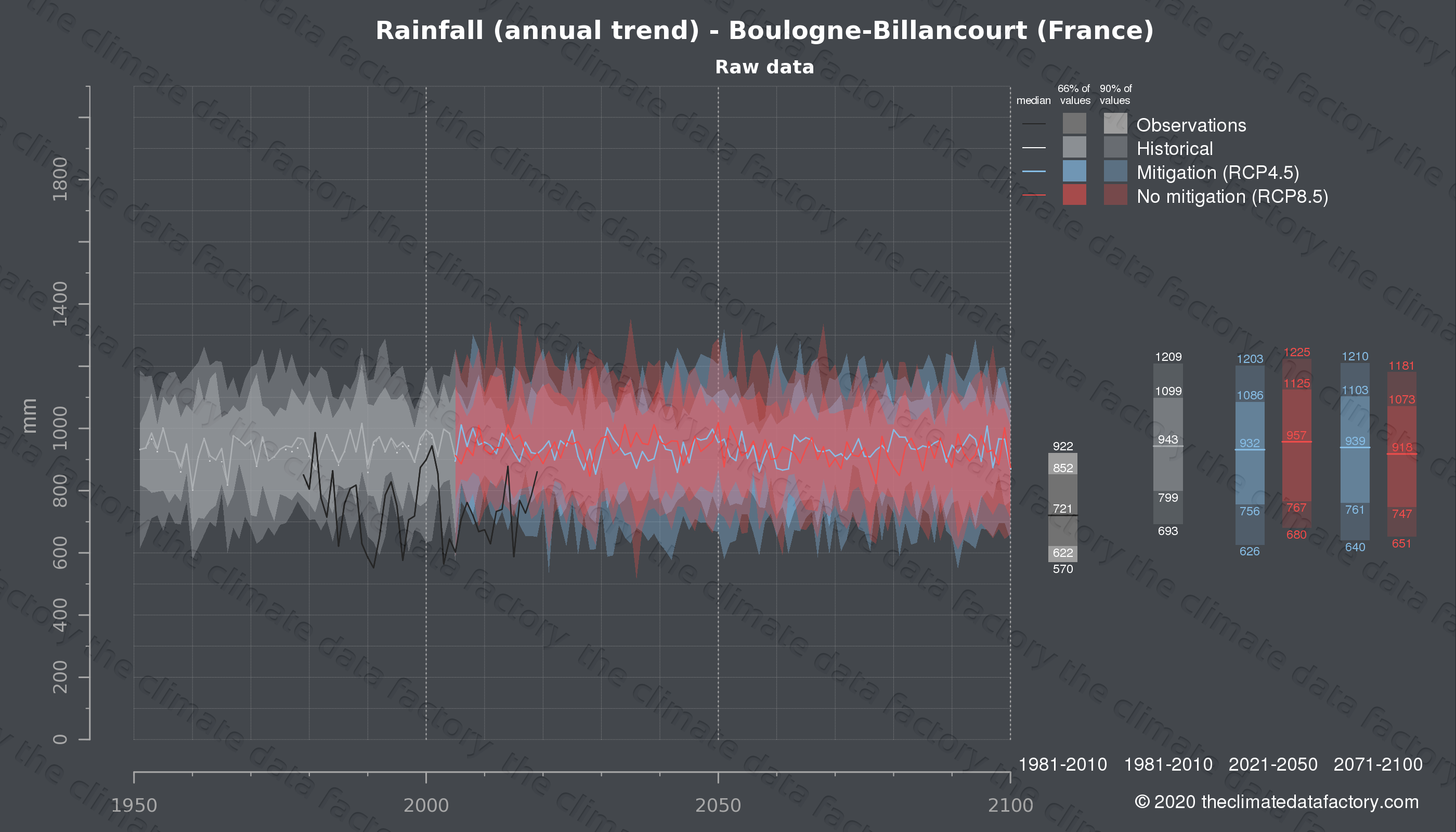 Graphic of projected rainfall for Boulogne-Billancourt (France) under two climate change mitigation policy scenarios (RCP4.5, RCP8.5). Represented climate data are raw data from IPCC models. https://theclimatedatafactory.com