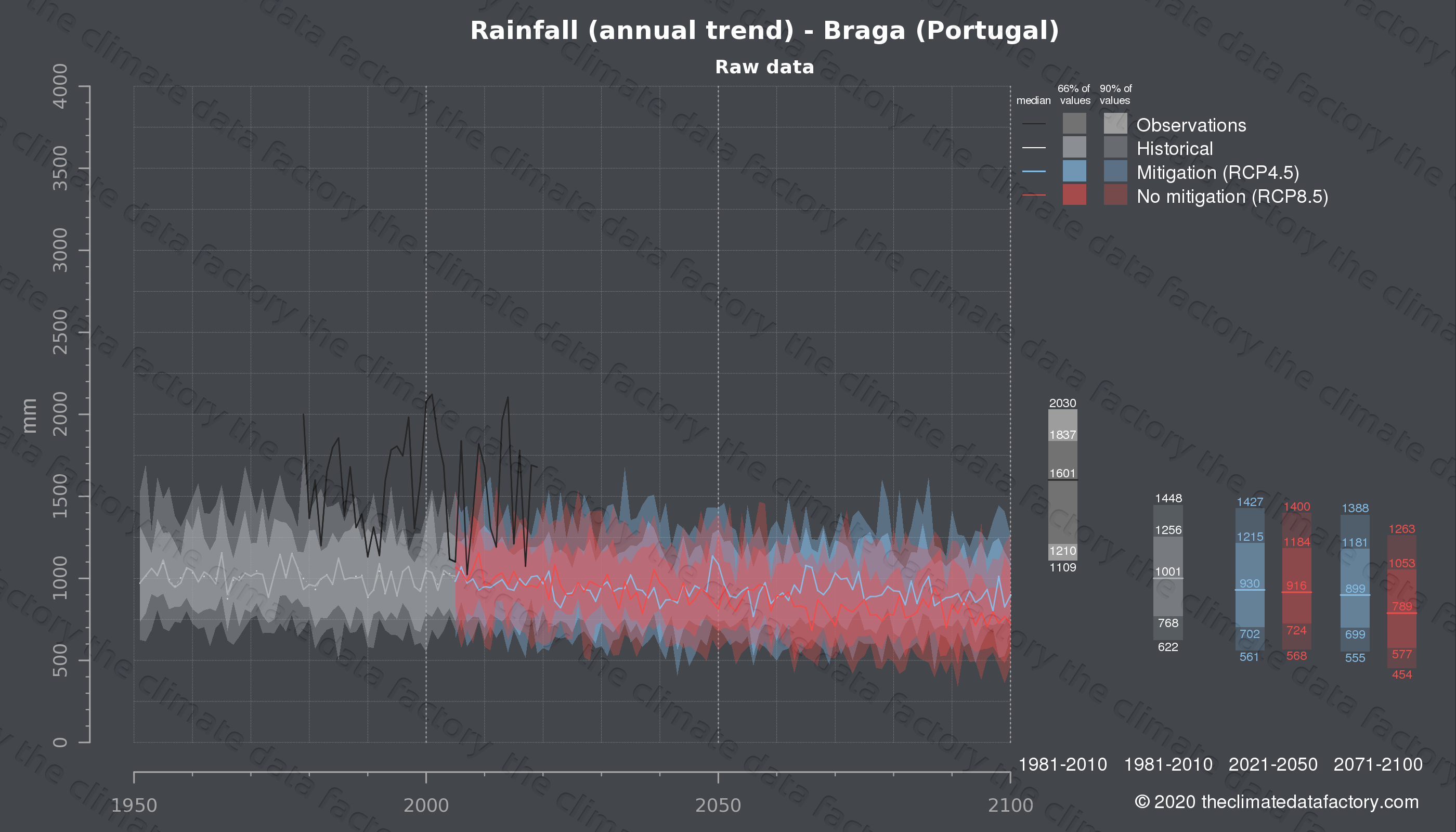Graphic of projected rainfall for Braga (Portugal) under two climate change mitigation policy scenarios (RCP4.5, RCP8.5). Represented climate data are raw data from IPCC models. https://theclimatedatafactory.com