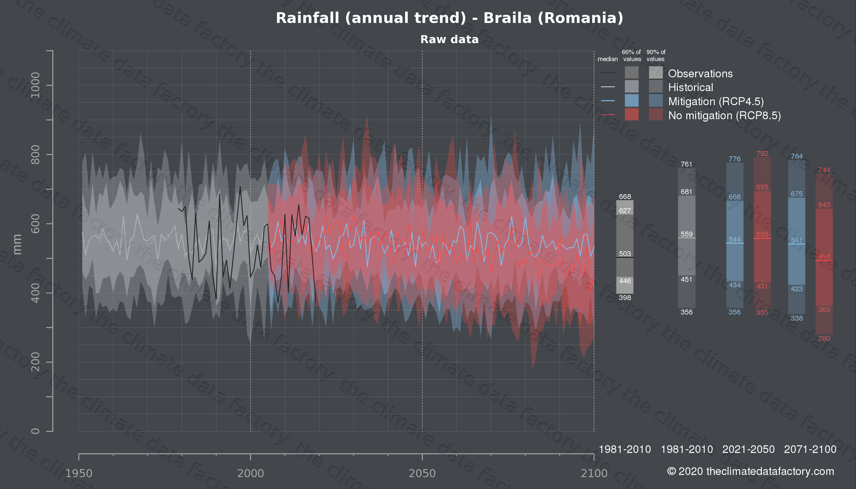 Graphic of projected rainfall for Braila (Romania) under two climate change mitigation policy scenarios (RCP4.5, RCP8.5). Represented climate data are raw data from IPCC models. https://theclimatedatafactory.com