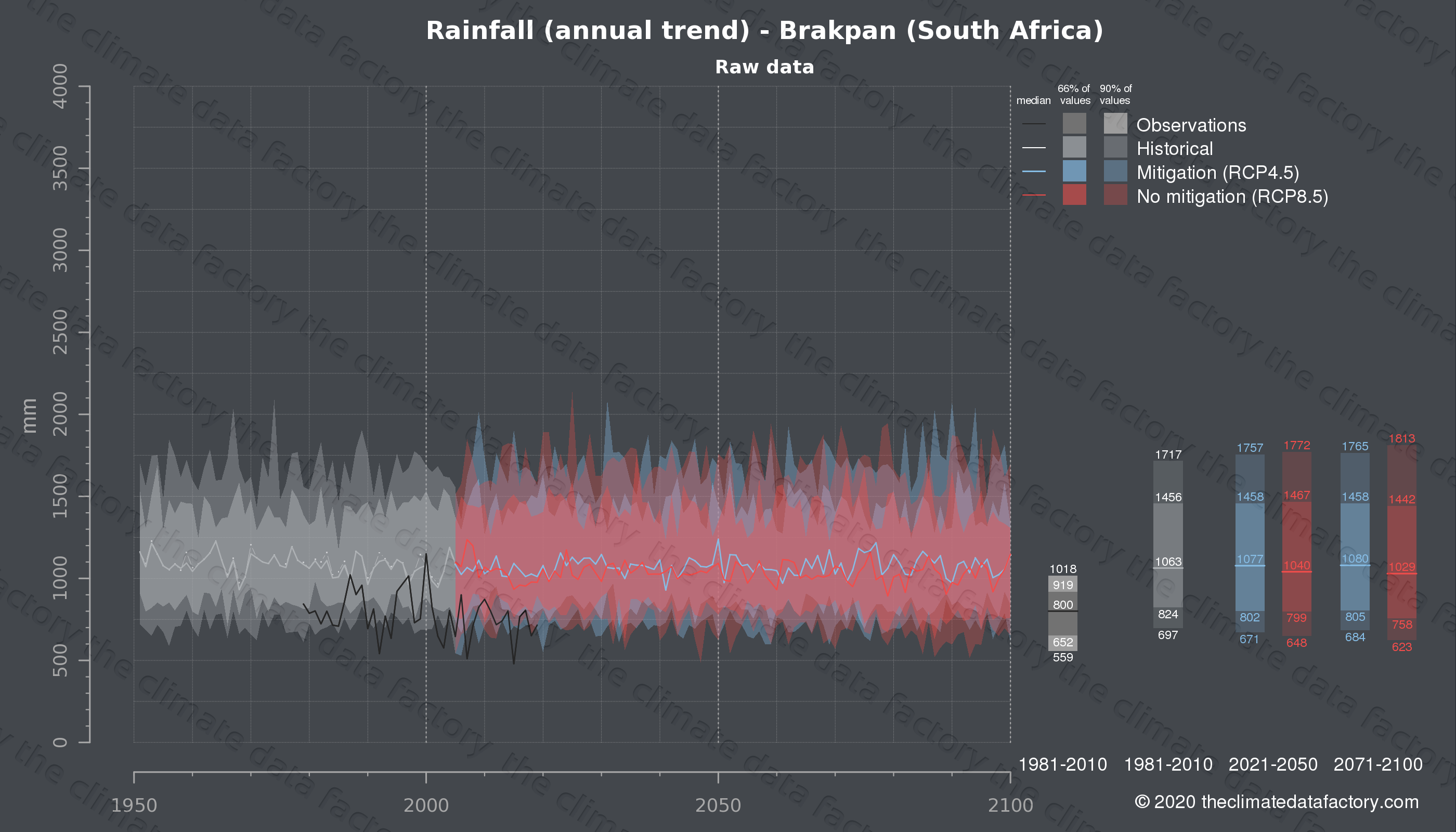 Graphic of projected rainfall for Brakpan (South Africa) under two climate change mitigation policy scenarios (RCP4.5, RCP8.5). Represented climate data are raw data from IPCC models. https://theclimatedatafactory.com