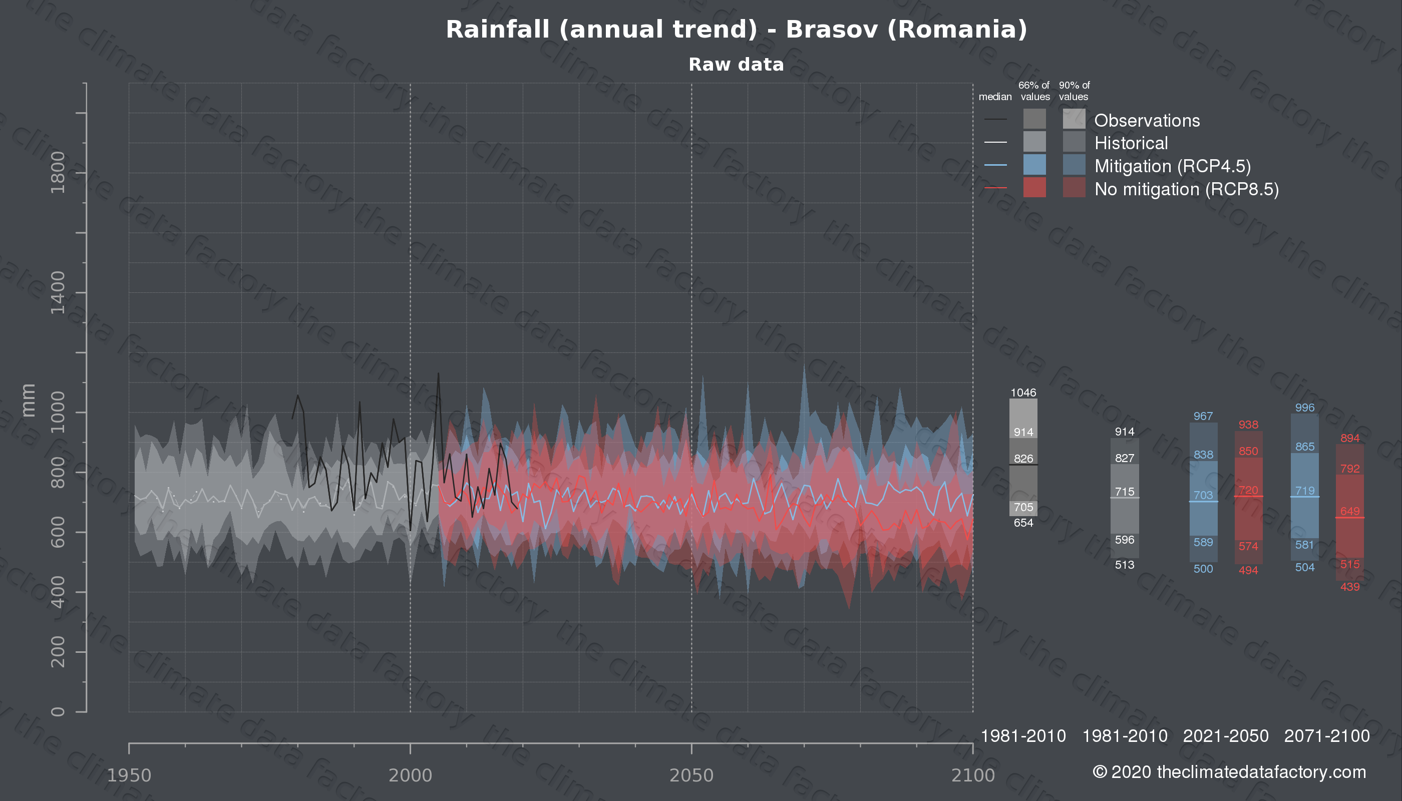 Graphic of projected rainfall for Brasov (Romania) under two climate change mitigation policy scenarios (RCP4.5, RCP8.5). Represented climate data are raw data from IPCC models. https://theclimatedatafactory.com