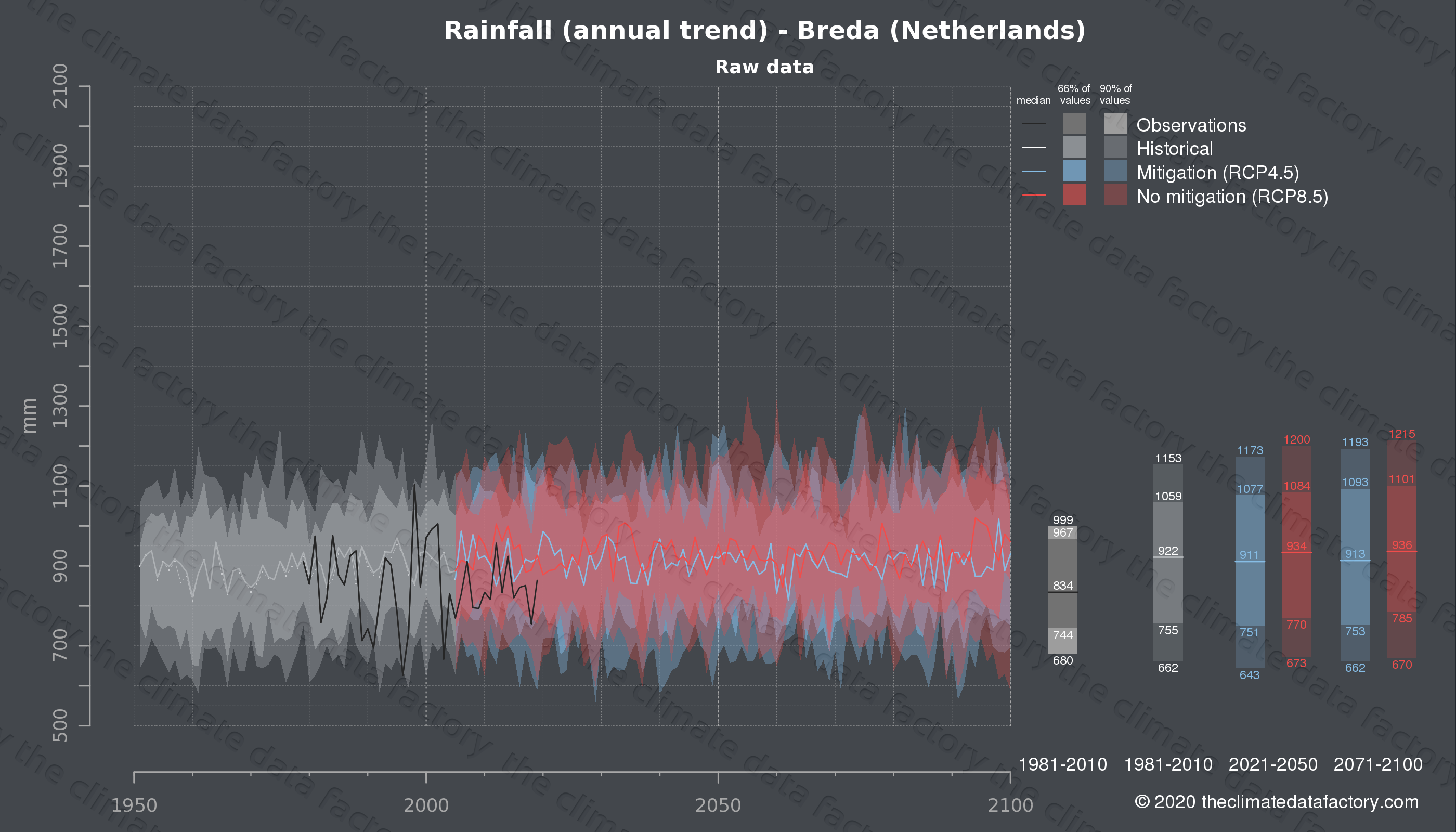 Graphic of projected rainfall for Breda (Netherlands) under two climate change mitigation policy scenarios (RCP4.5, RCP8.5). Represented climate data are raw data from IPCC models. https://theclimatedatafactory.com