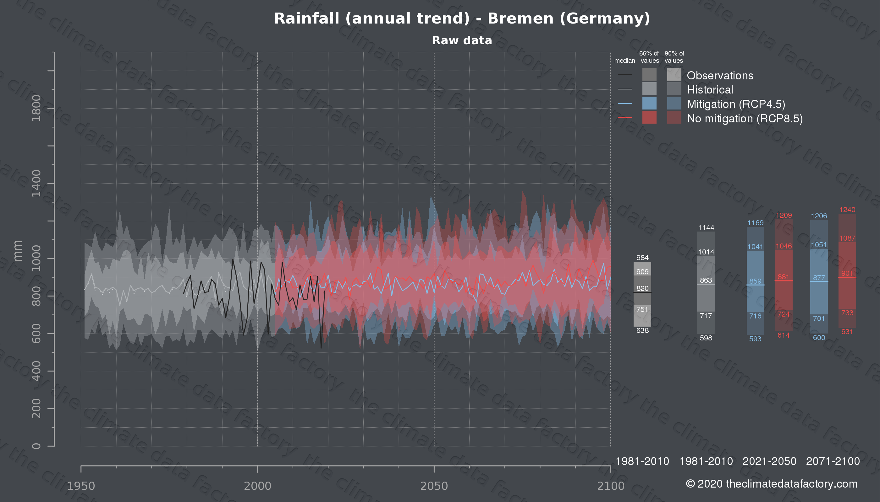 Graphic of projected rainfall for Bremen (Germany) under two climate change mitigation policy scenarios (RCP4.5, RCP8.5). Represented climate data are raw data from IPCC models. https://theclimatedatafactory.com