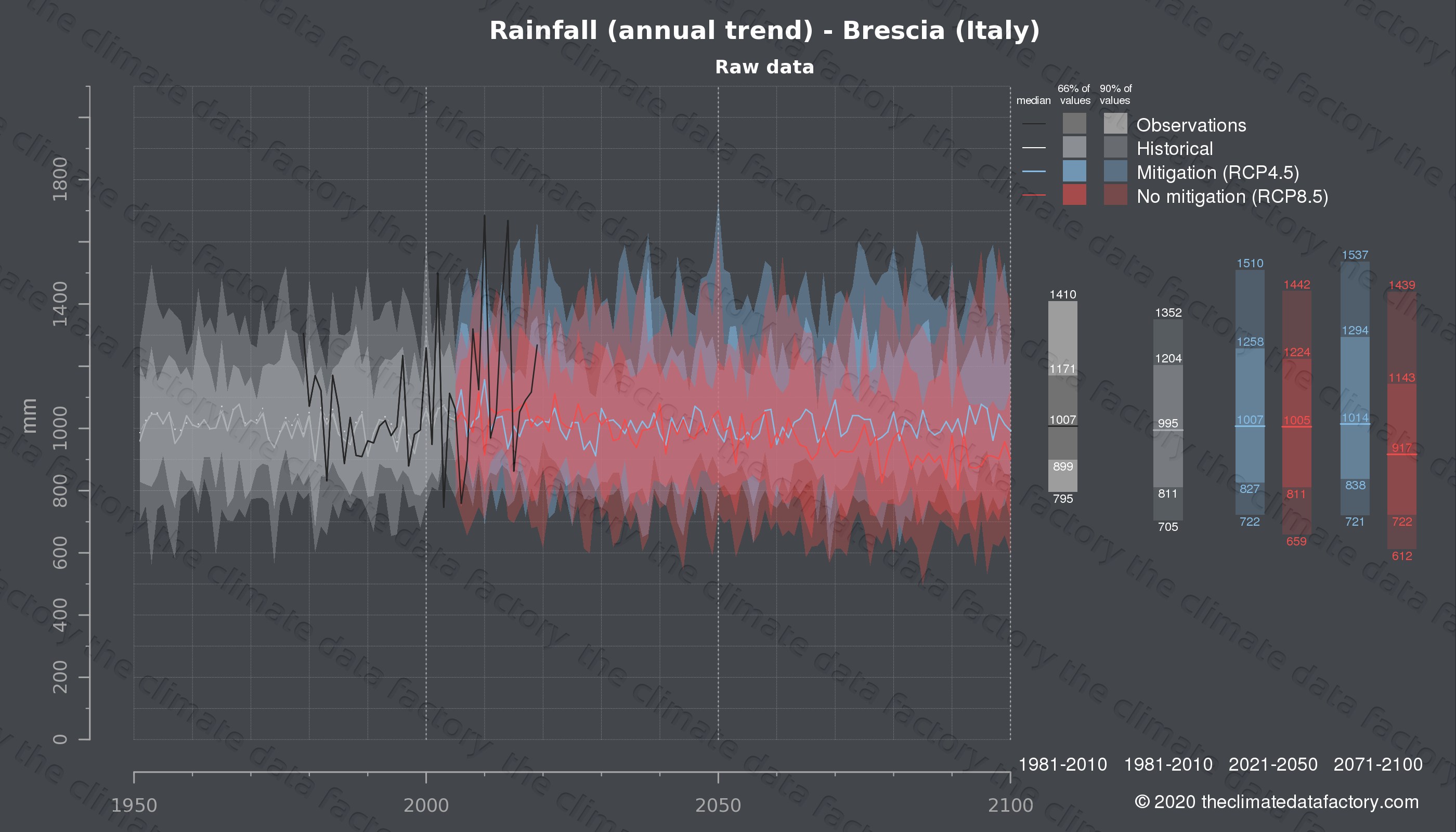 Graphic of projected rainfall for Brescia (Italy) under two climate change mitigation policy scenarios (RCP4.5, RCP8.5). Represented climate data are raw data from IPCC models. https://theclimatedatafactory.com