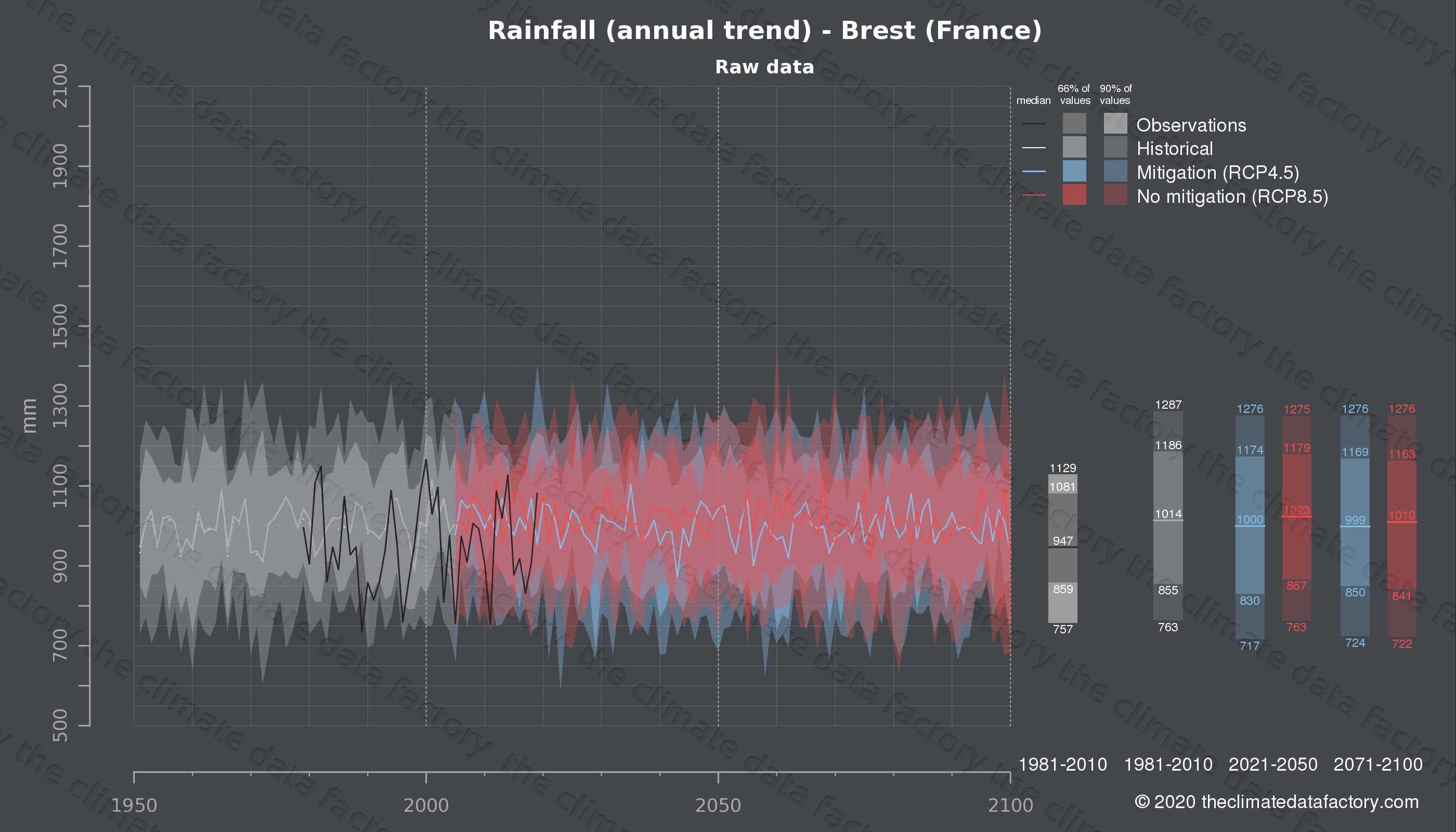 Graphic of projected rainfall for Brest (France) under two climate change mitigation policy scenarios (RCP4.5, RCP8.5). Represented climate data are raw data from IPCC models. https://theclimatedatafactory.com
