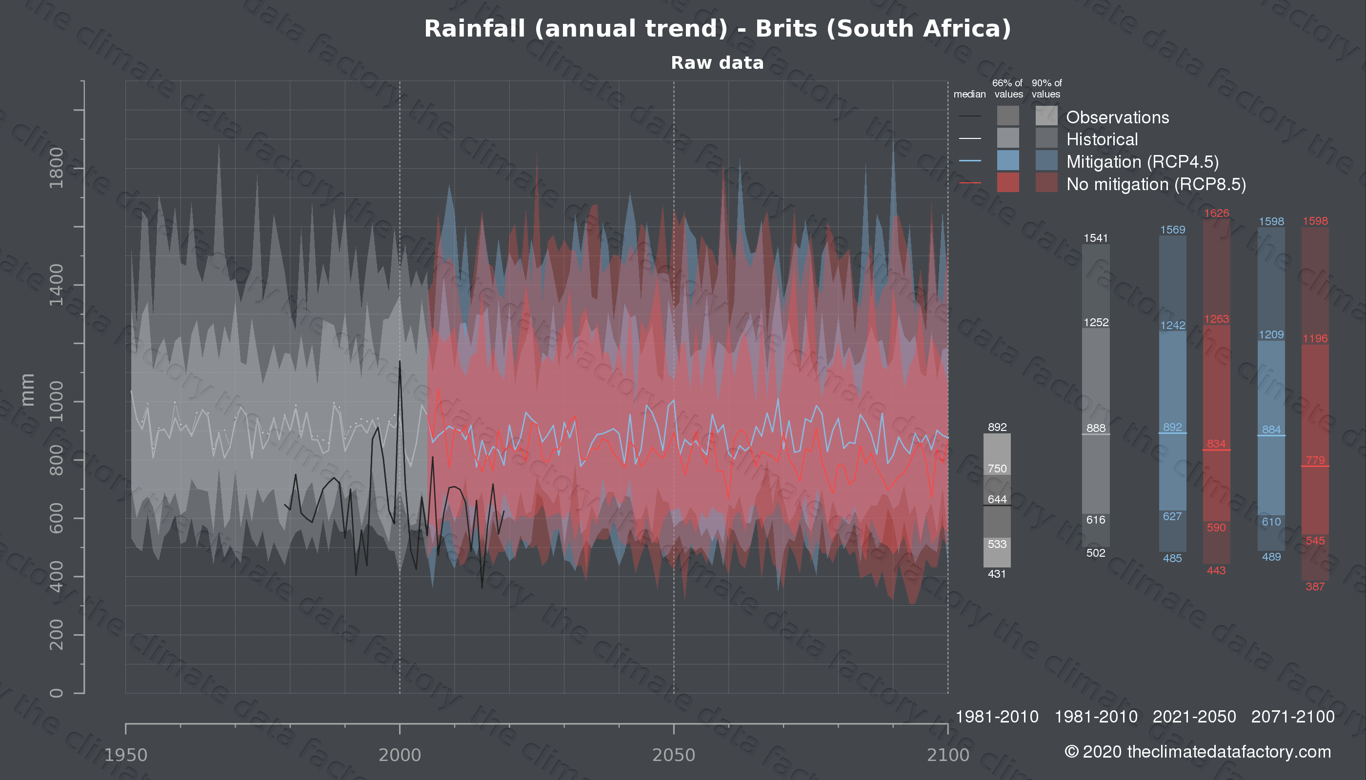 Graphic of projected rainfall for Brits (South Africa) under two climate change mitigation policy scenarios (RCP4.5, RCP8.5). Represented climate data are raw data from IPCC models. https://theclimatedatafactory.com
