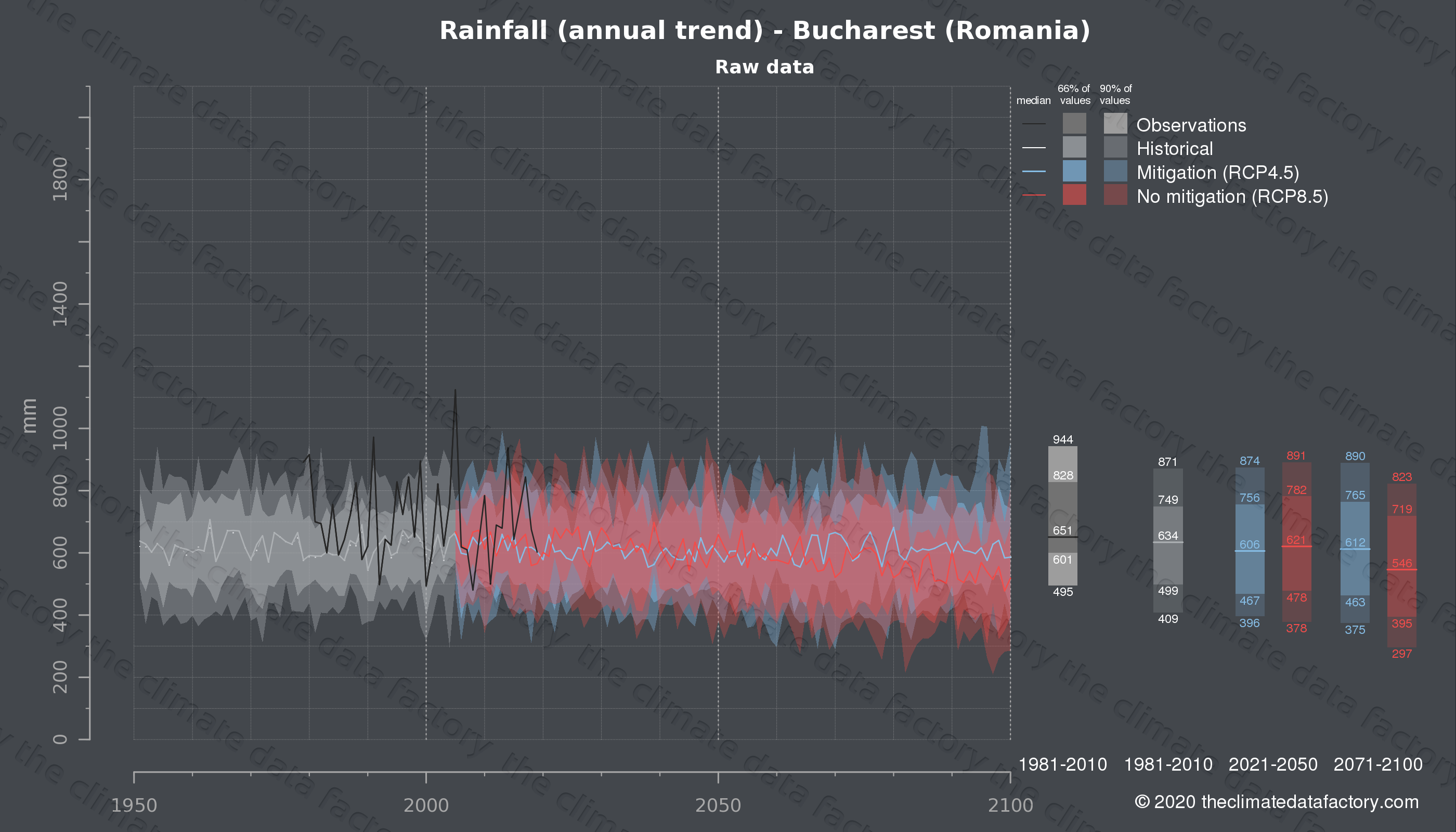 Graphic of projected rainfall for Bucharest (Romania) under two climate change mitigation policy scenarios (RCP4.5, RCP8.5). Represented climate data are raw data from IPCC models. https://theclimatedatafactory.com