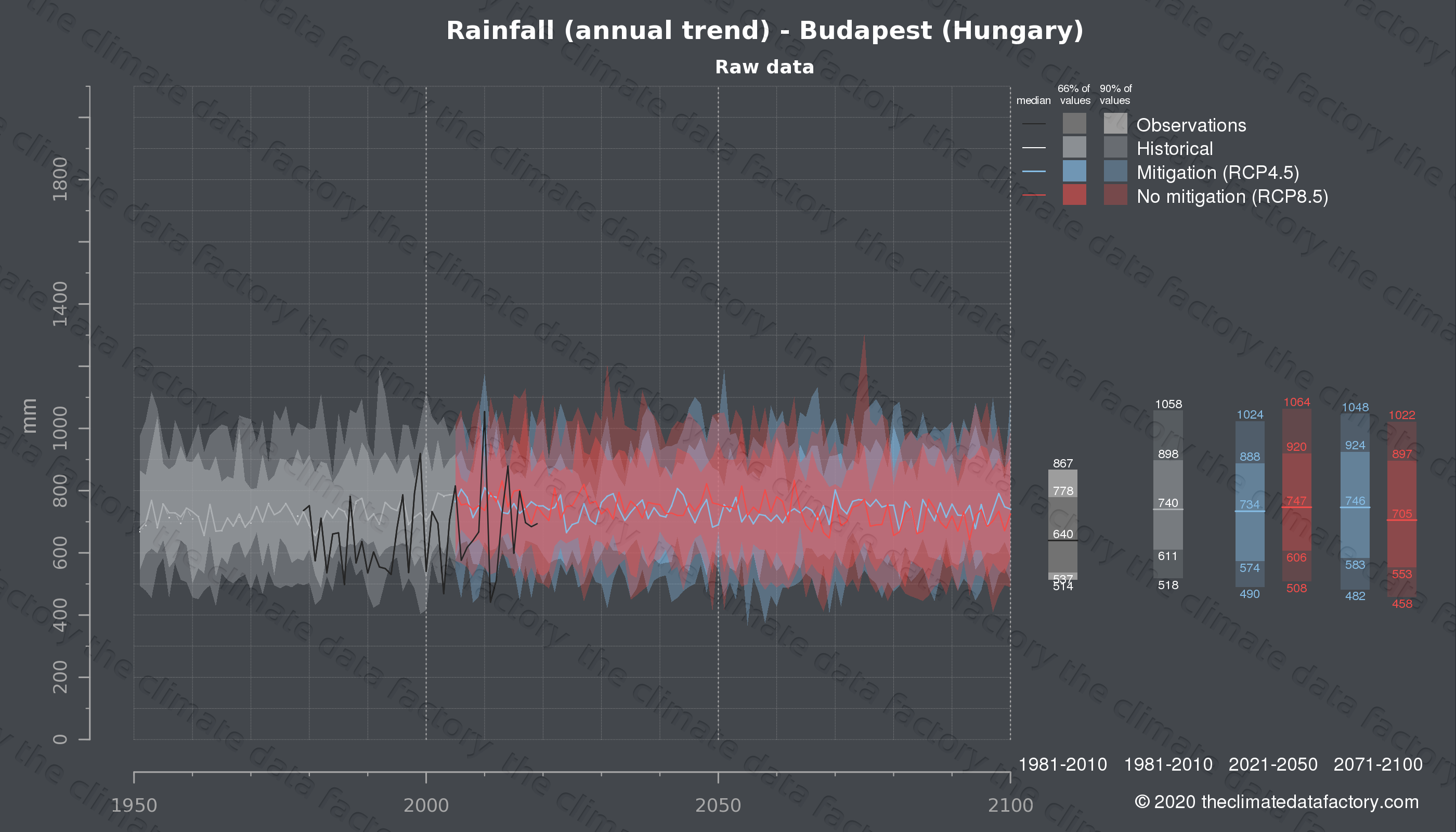 Graphic of projected rainfall for Budapest (Hungary) under two climate change mitigation policy scenarios (RCP4.5, RCP8.5). Represented climate data are raw data from IPCC models. https://theclimatedatafactory.com