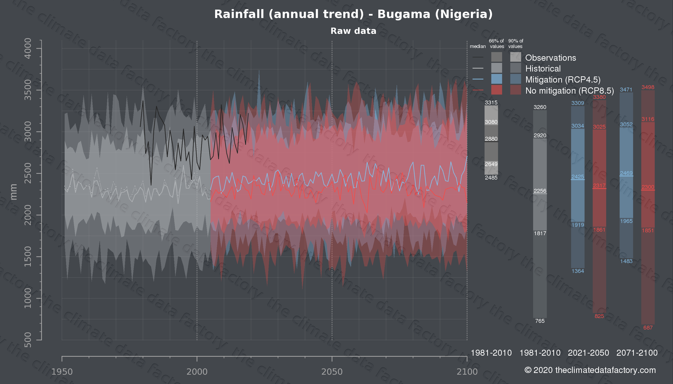 Graphic of projected rainfall for Bugama (Nigeria) under two climate change mitigation policy scenarios (RCP4.5, RCP8.5). Represented climate data are raw data from IPCC models. https://theclimatedatafactory.com