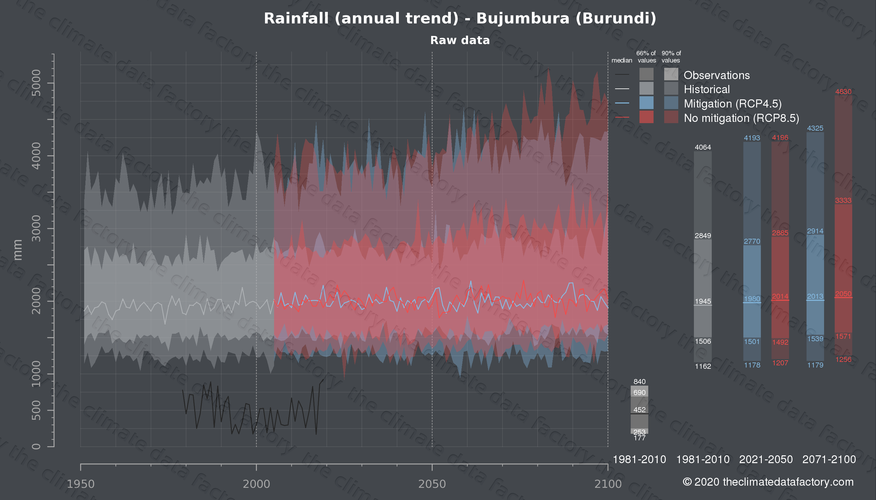 Graphic of projected rainfall for Bujumbura (Burundi) under two climate change mitigation policy scenarios (RCP4.5, RCP8.5). Represented climate data are raw data from IPCC models. https://theclimatedatafactory.com