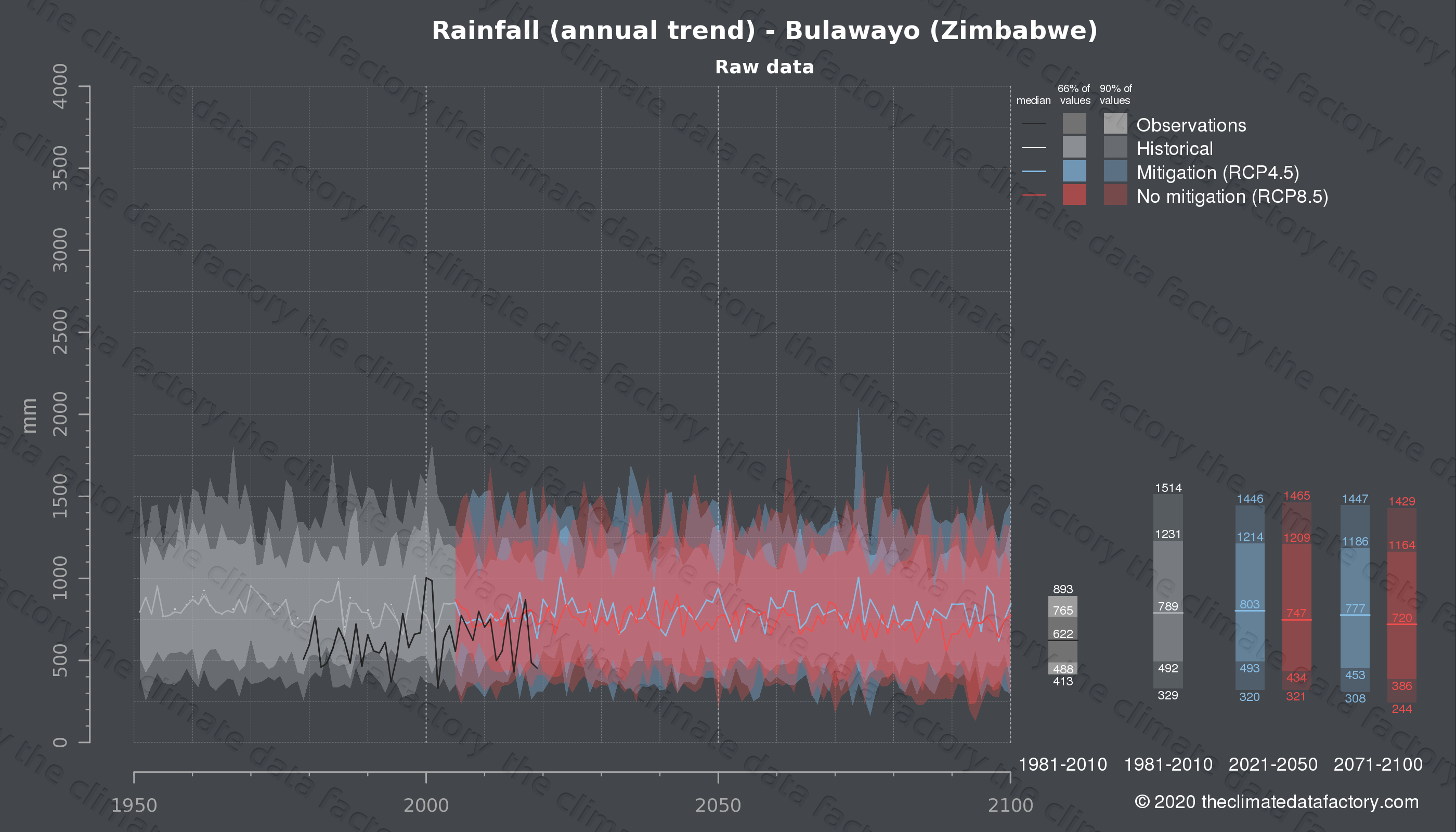 Graphic of projected rainfall for Bulawayo (Zimbabwe) under two climate change mitigation policy scenarios (RCP4.5, RCP8.5). Represented climate data are raw data from IPCC models. https://theclimatedatafactory.com