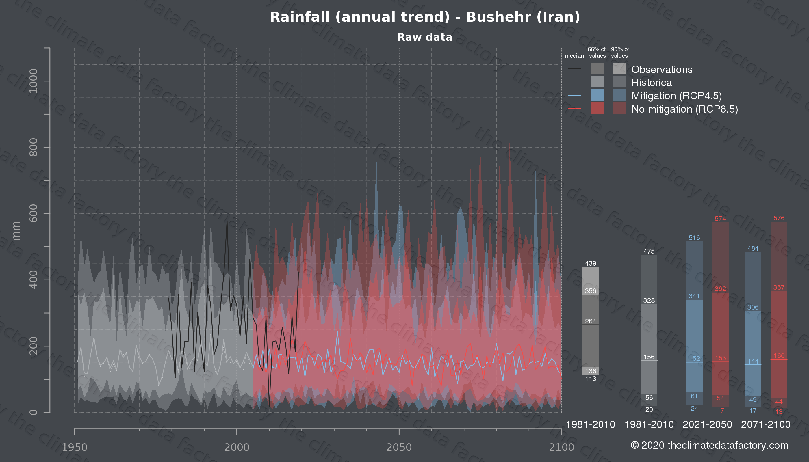 Graphic of projected rainfall for Bushehr (Iran) under two climate change mitigation policy scenarios (RCP4.5, RCP8.5). Represented climate data are raw data from IPCC models. https://theclimatedatafactory.com