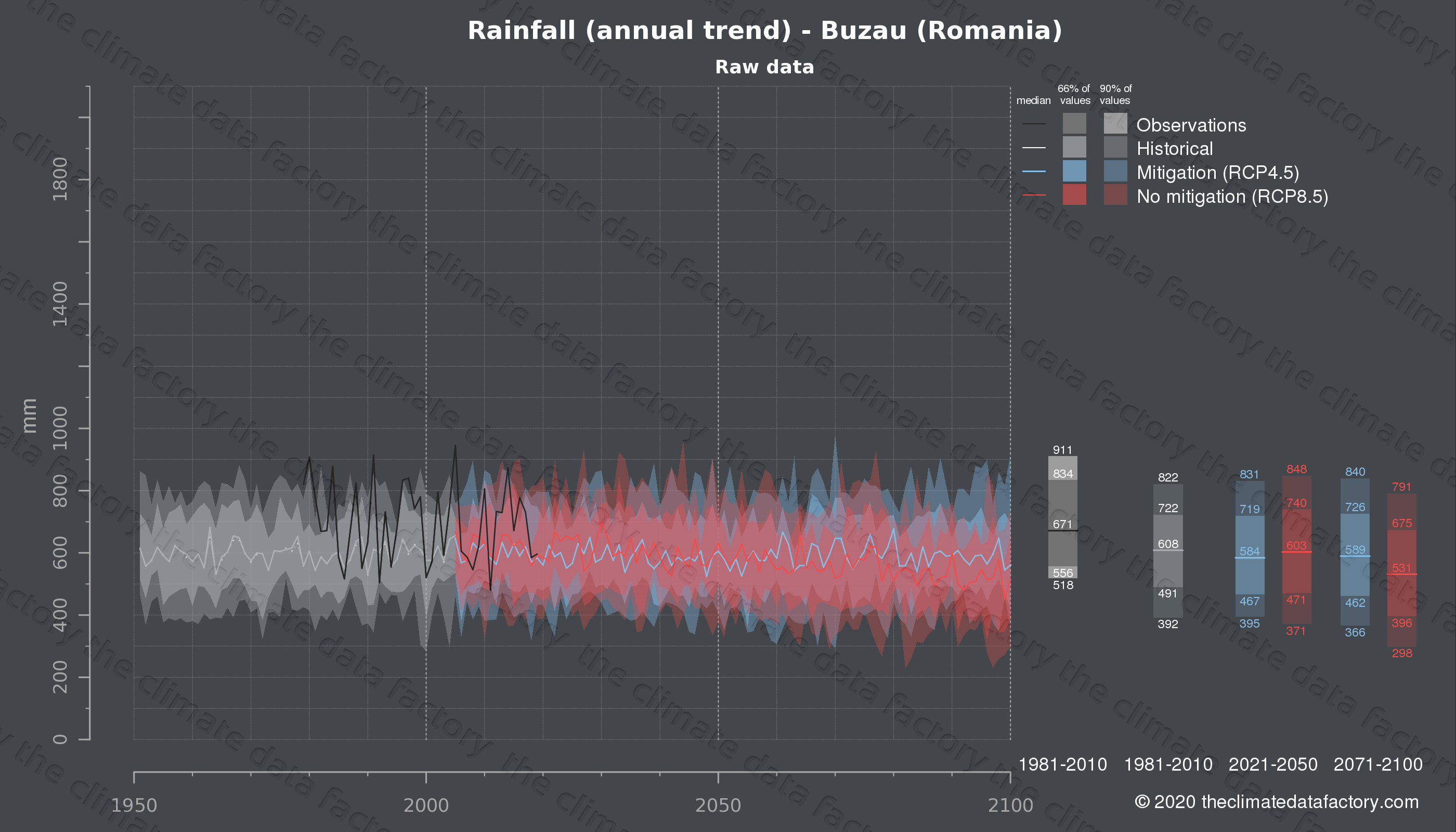 Graphic of projected rainfall for Buzau (Romania) under two climate change mitigation policy scenarios (RCP4.5, RCP8.5). Represented climate data are raw data from IPCC models. https://theclimatedatafactory.com