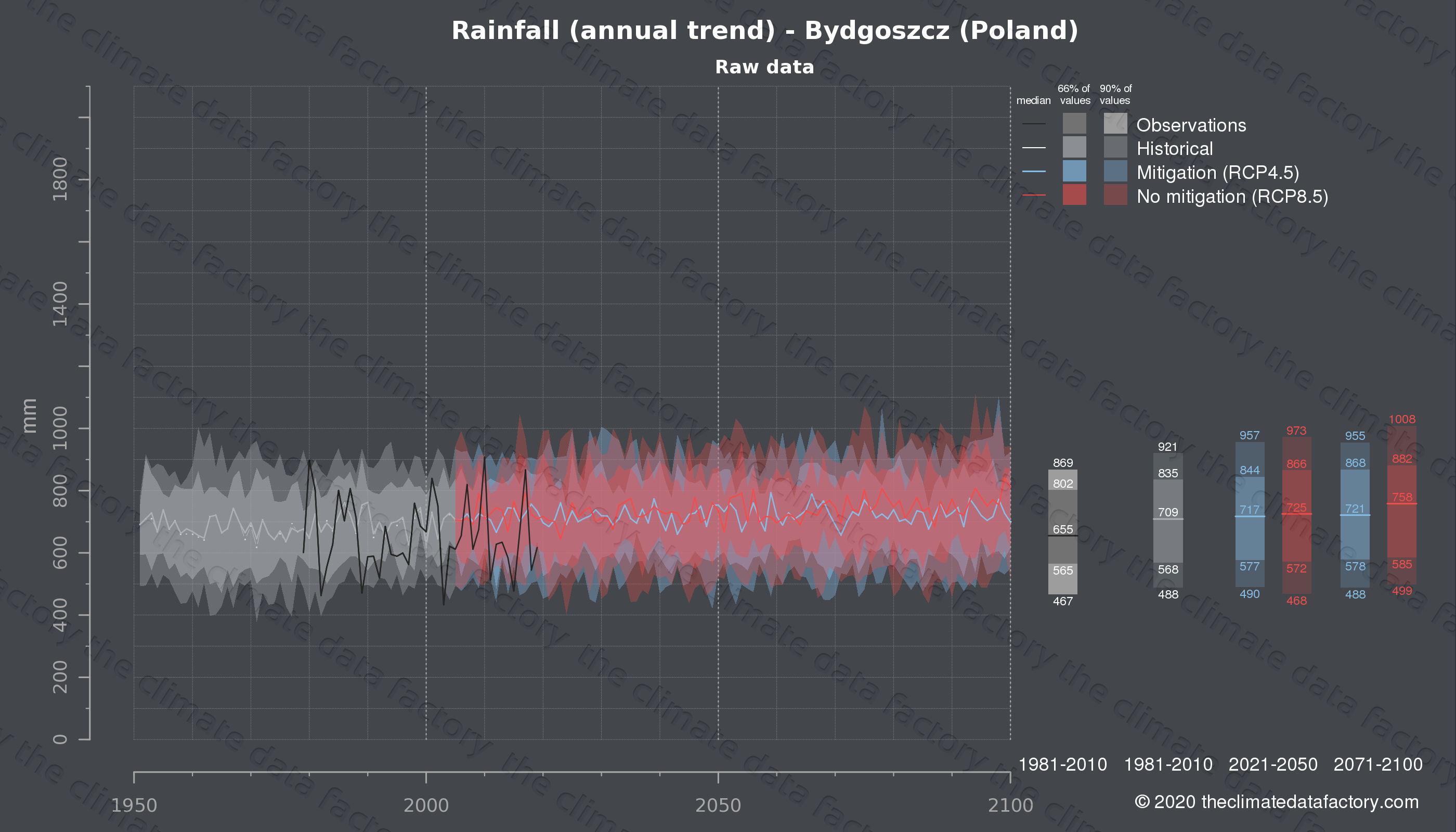 Graphic of projected rainfall for Bydgoszcz (Poland) under two climate change mitigation policy scenarios (RCP4.5, RCP8.5). Represented climate data are raw data from IPCC models. https://theclimatedatafactory.com