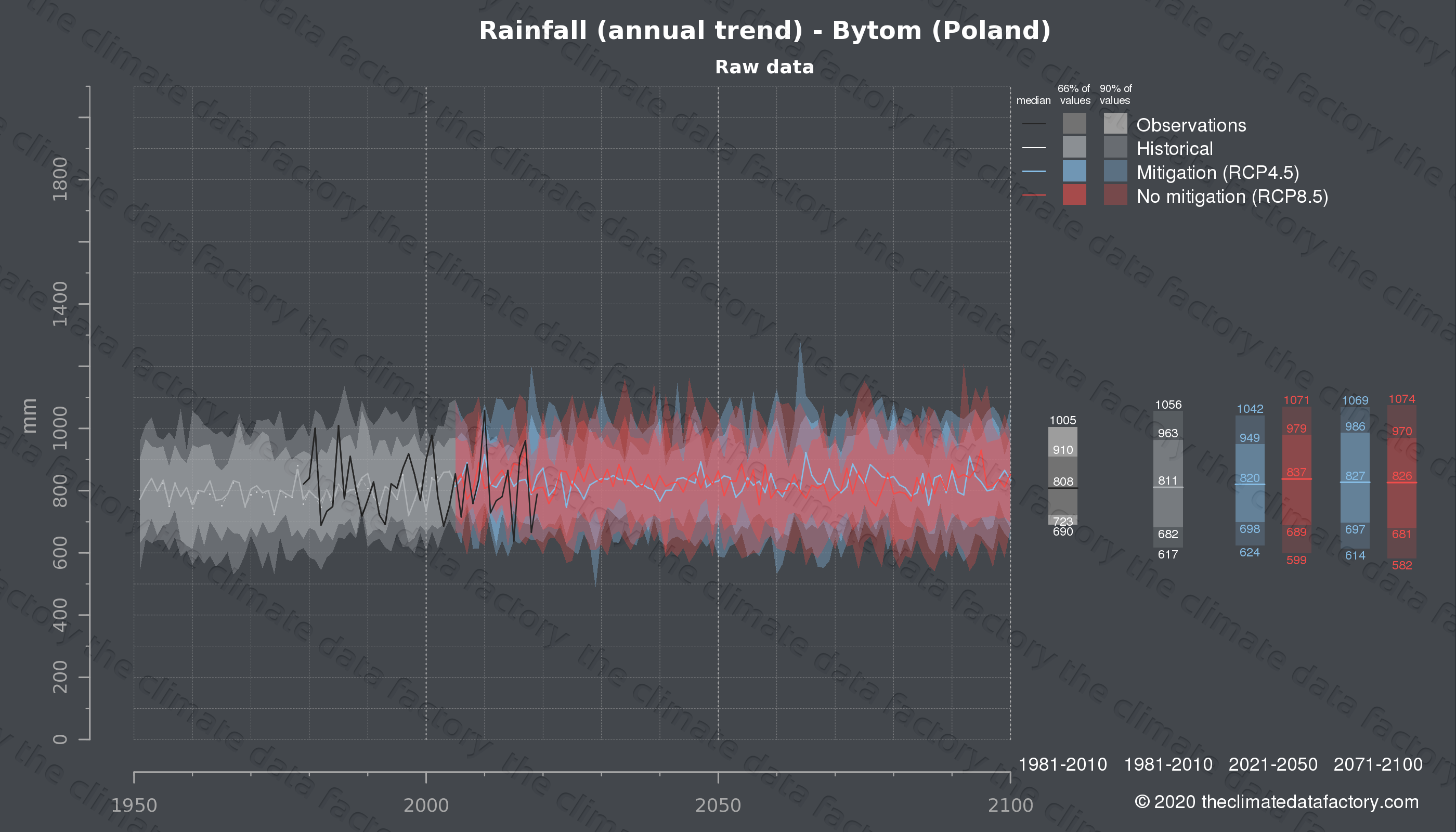 Graphic of projected rainfall for Bytom (Poland) under two climate change mitigation policy scenarios (RCP4.5, RCP8.5). Represented climate data are raw data from IPCC models. https://theclimatedatafactory.com