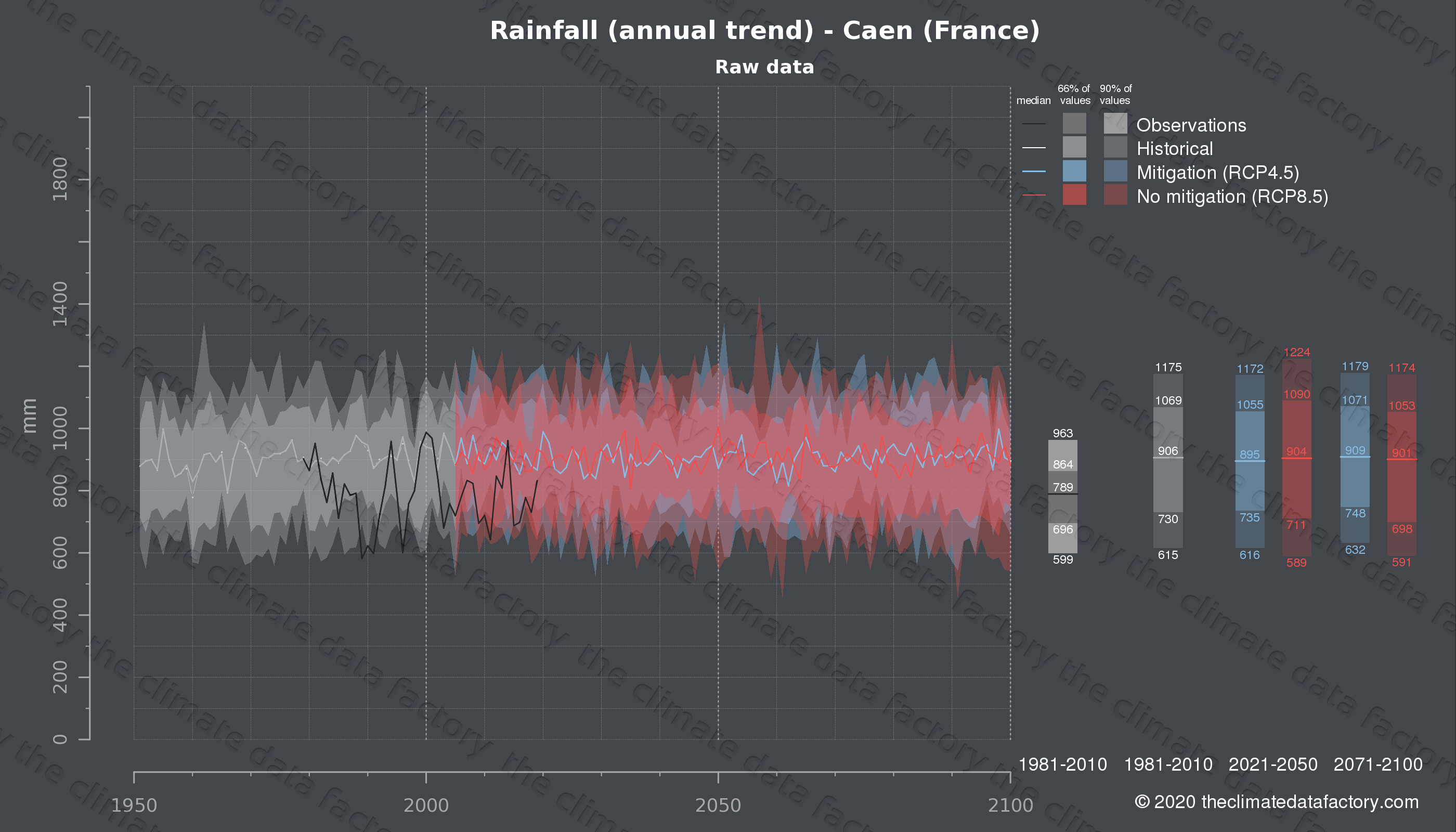 Graphic of projected rainfall for Caen (France) under two climate change mitigation policy scenarios (RCP4.5, RCP8.5). Represented climate data are raw data from IPCC models. https://theclimatedatafactory.com