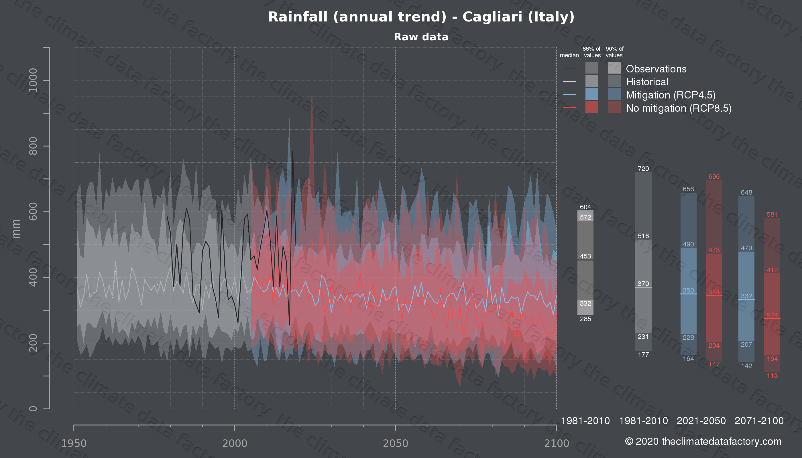 Graphic of projected rainfall for Cagliari (Italy) under two climate change mitigation policy scenarios (RCP4.5, RCP8.5). Represented climate data are raw data from IPCC models. https://theclimatedatafactory.com