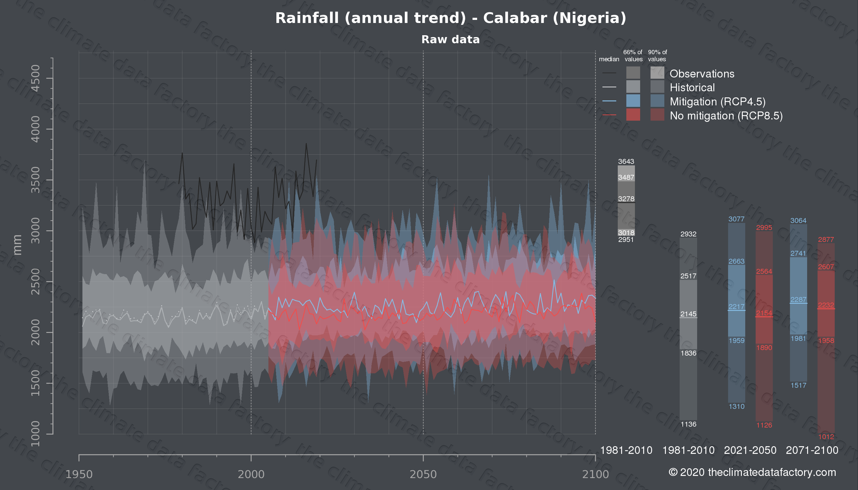 Graphic of projected rainfall for Calabar (Nigeria) under two climate change mitigation policy scenarios (RCP4.5, RCP8.5). Represented climate data are raw data from IPCC models. https://theclimatedatafactory.com