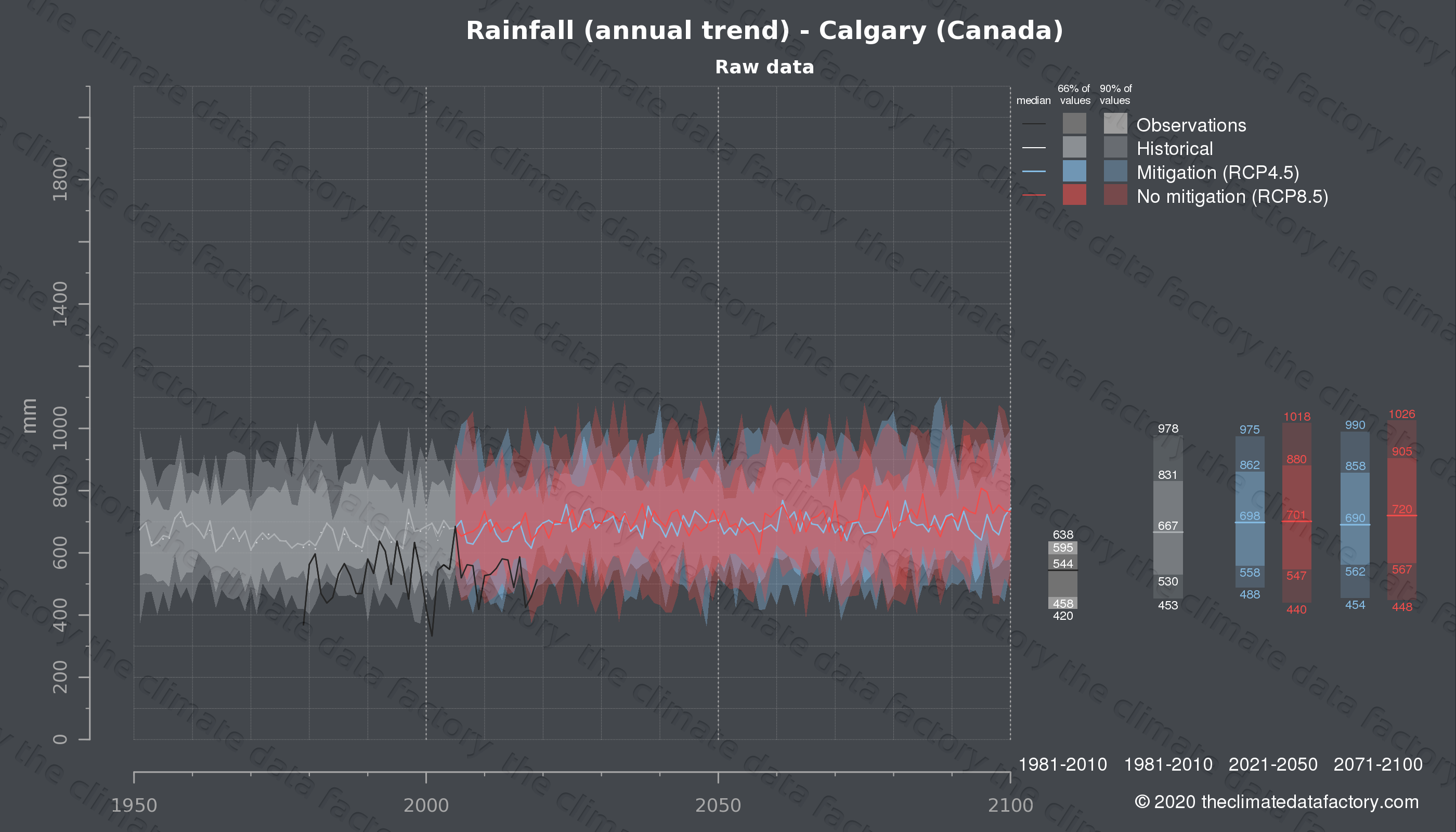 Graphic of projected rainfall for Calgary (Canada) under two climate change mitigation policy scenarios (RCP4.5, RCP8.5). Represented climate data are raw data from IPCC models. https://theclimatedatafactory.com