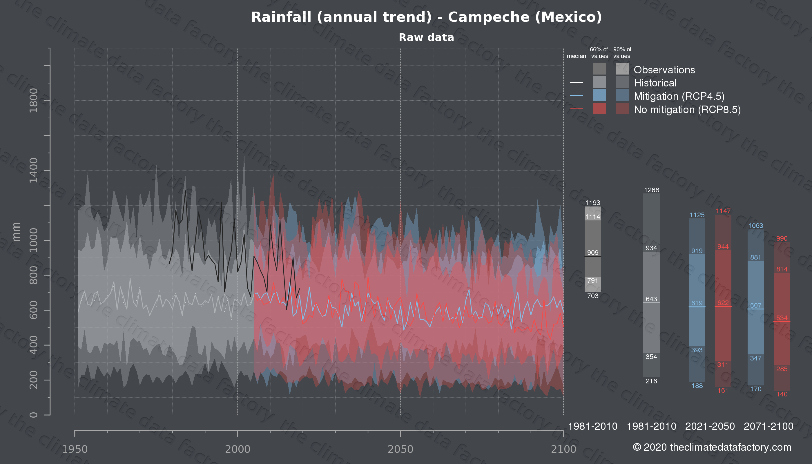 Graphic of projected rainfall for Campeche (Mexico) under two climate change mitigation policy scenarios (RCP4.5, RCP8.5). Represented climate data are raw data from IPCC models. https://theclimatedatafactory.com