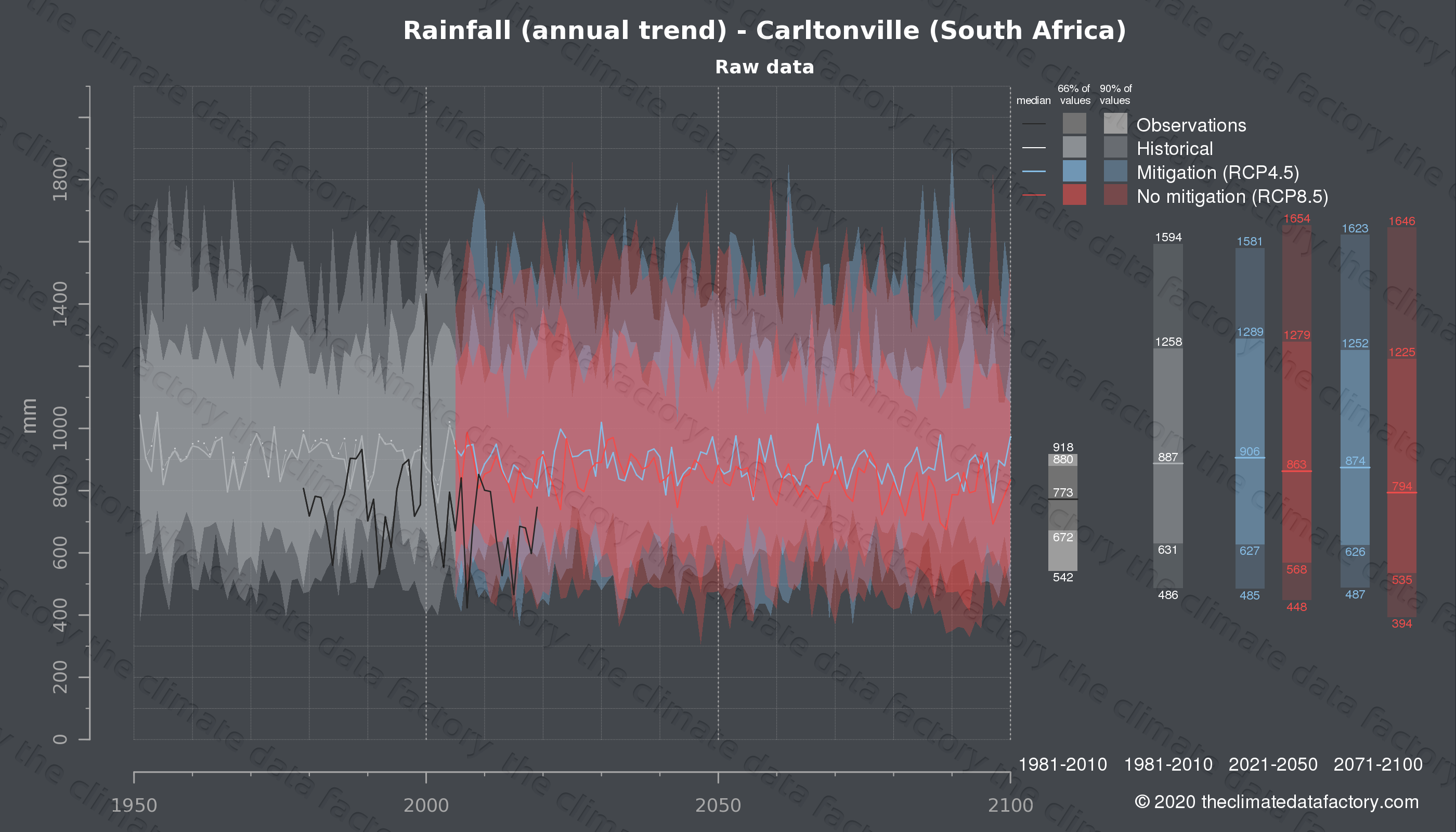 Graphic of projected rainfall for Carltonville (South Africa) under two climate change mitigation policy scenarios (RCP4.5, RCP8.5). Represented climate data are raw data from IPCC models. https://theclimatedatafactory.com