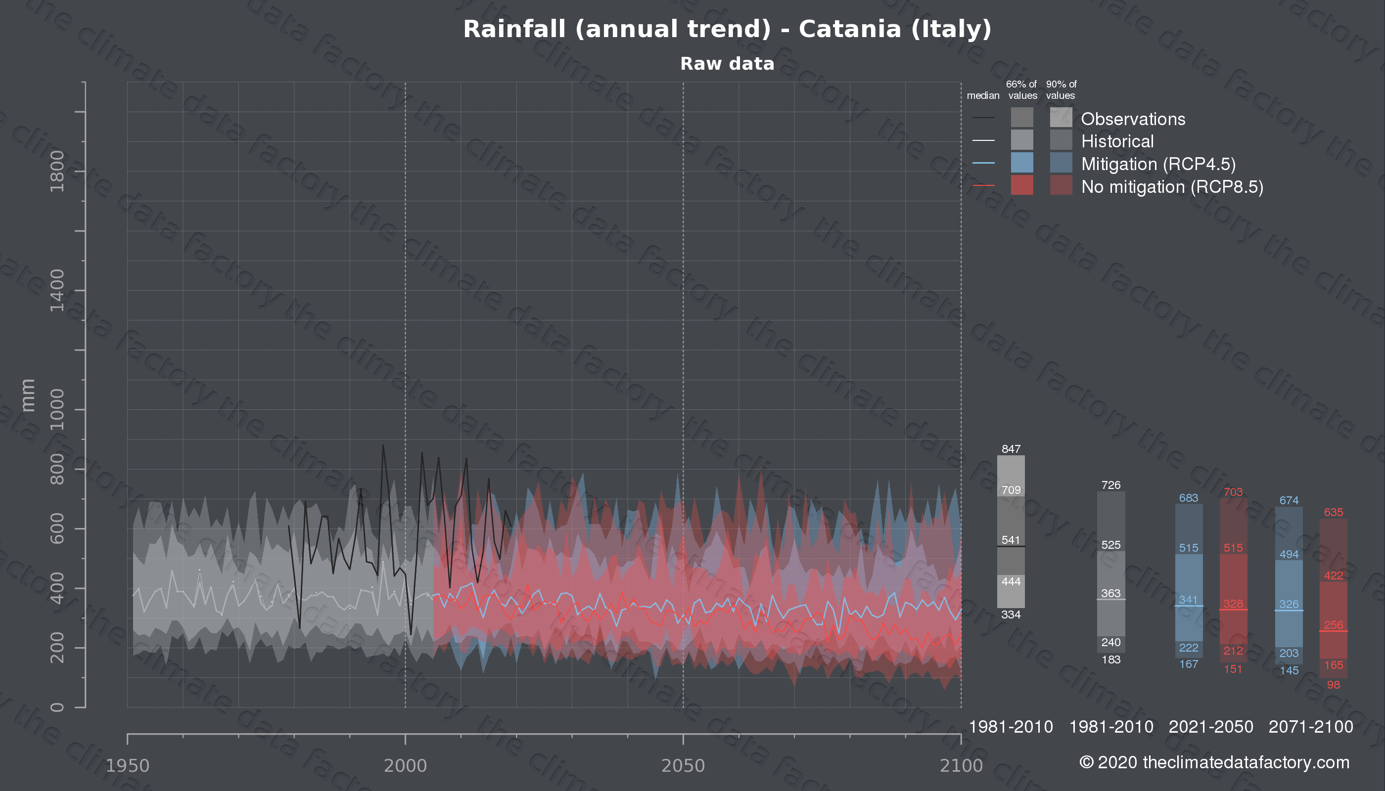 Graphic of projected rainfall for Catania (Italy) under two climate change mitigation policy scenarios (RCP4.5, RCP8.5). Represented climate data are raw data from IPCC models. https://theclimatedatafactory.com
