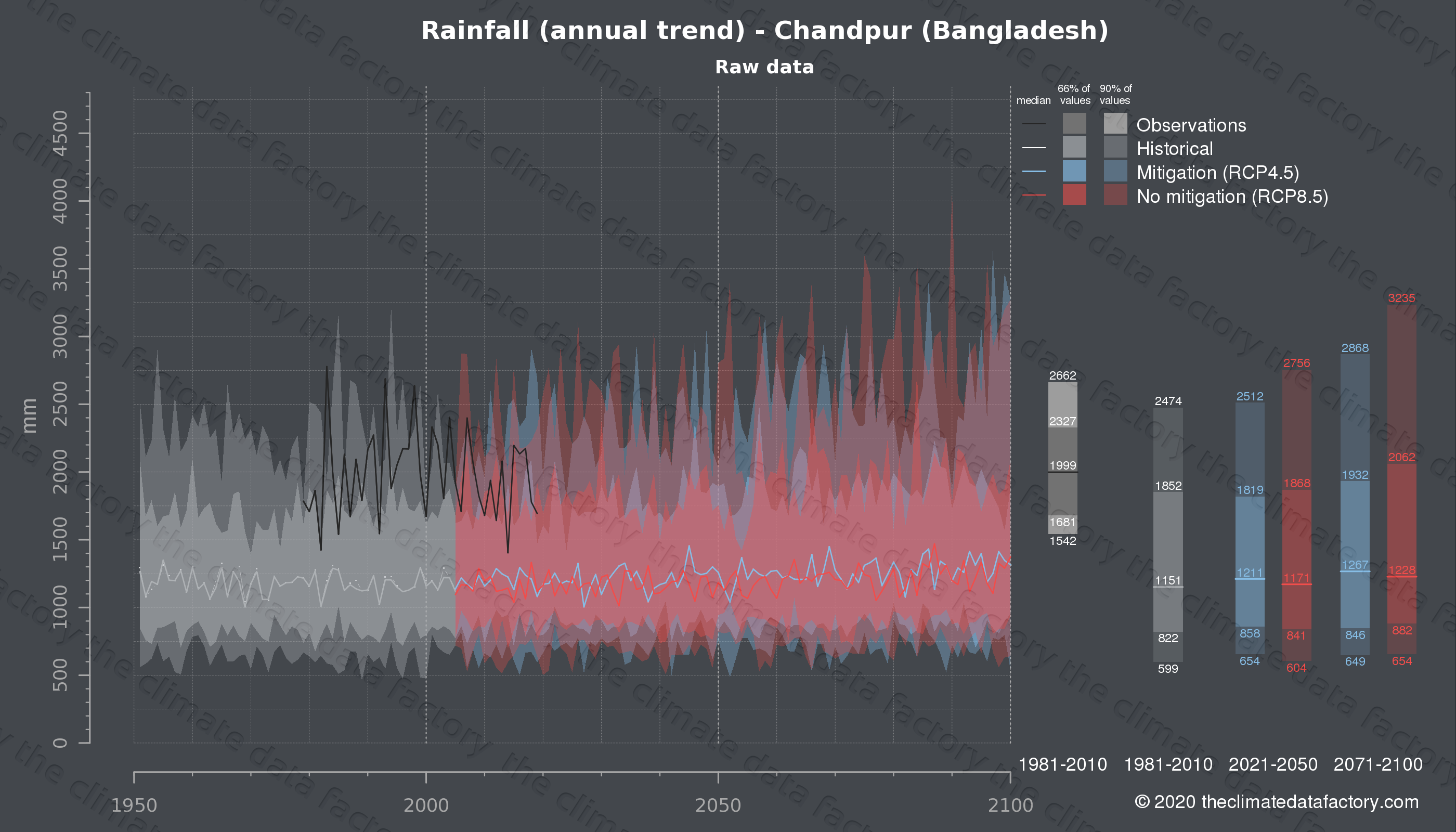 Graphic of projected rainfall for Chandpur (Bangladesh) under two climate change mitigation policy scenarios (RCP4.5, RCP8.5). Represented climate data are raw data from IPCC models. https://theclimatedatafactory.com