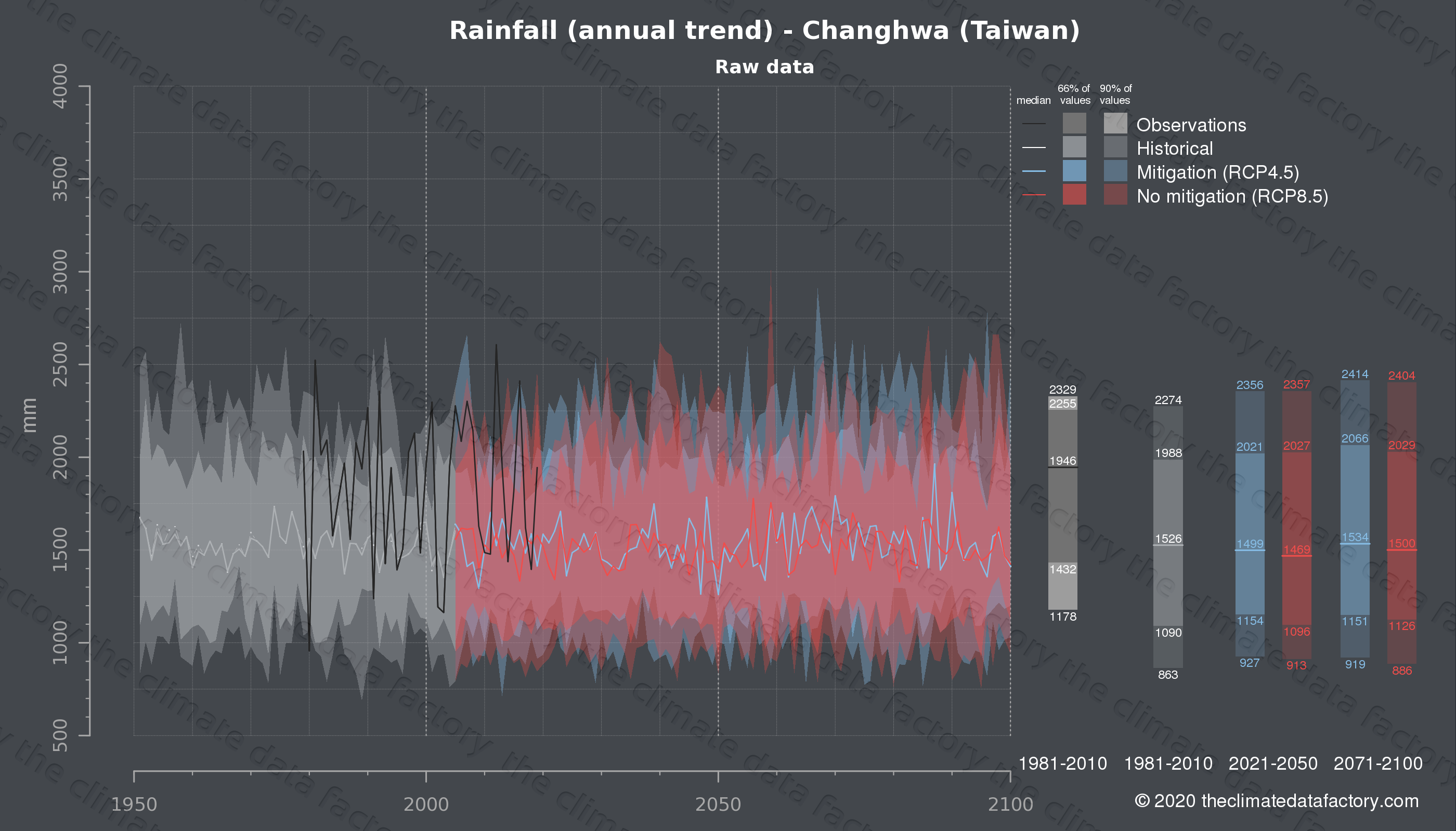 Graphic of projected rainfall for Changhwa (Taiwan) under two climate change mitigation policy scenarios (RCP4.5, RCP8.5). Represented climate data are raw data from IPCC models. https://theclimatedatafactory.com