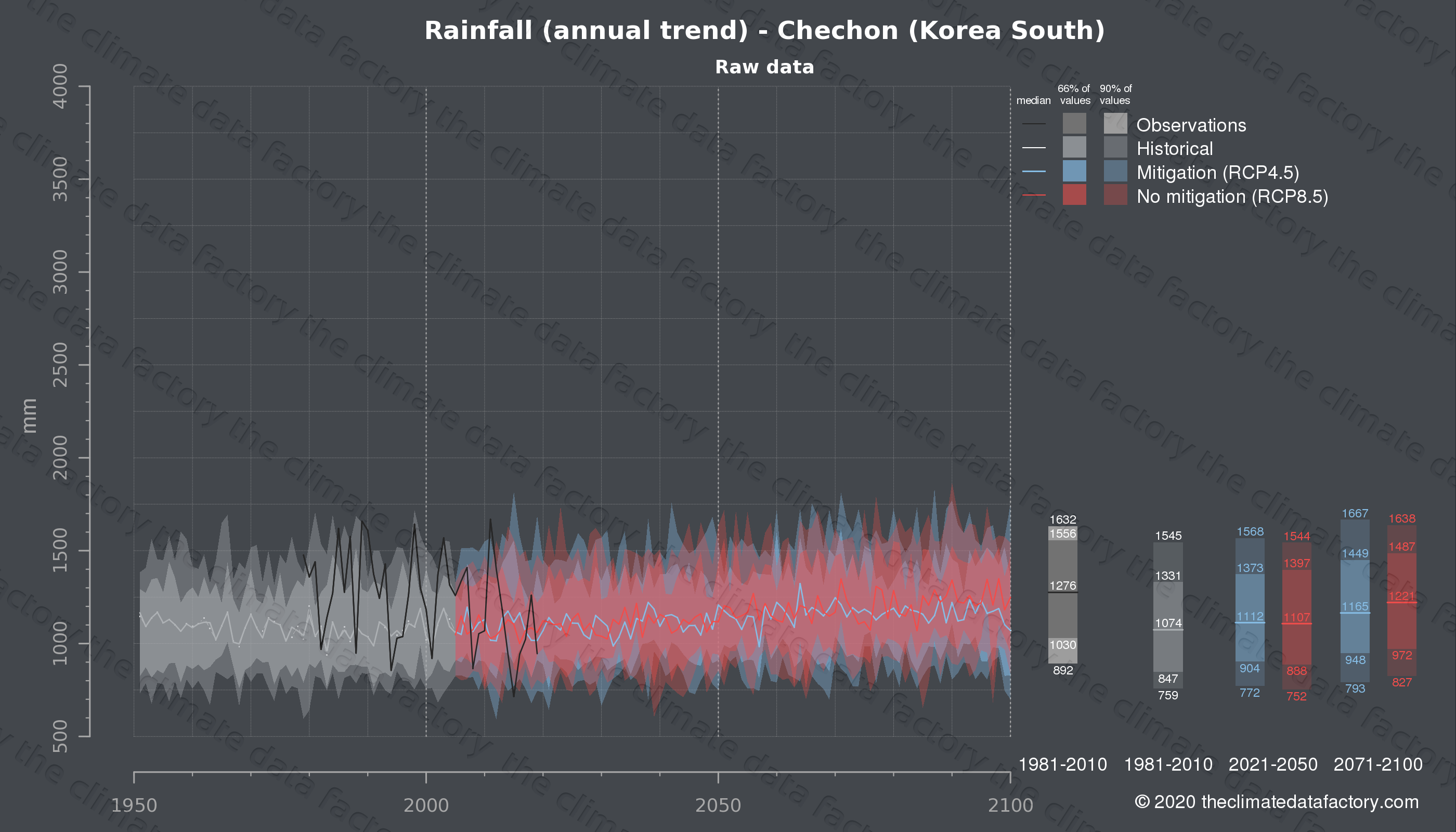 Graphic of projected rainfall for Chechon (South Korea) under two climate change mitigation policy scenarios (RCP4.5, RCP8.5). Represented climate data are raw data from IPCC models. https://theclimatedatafactory.com