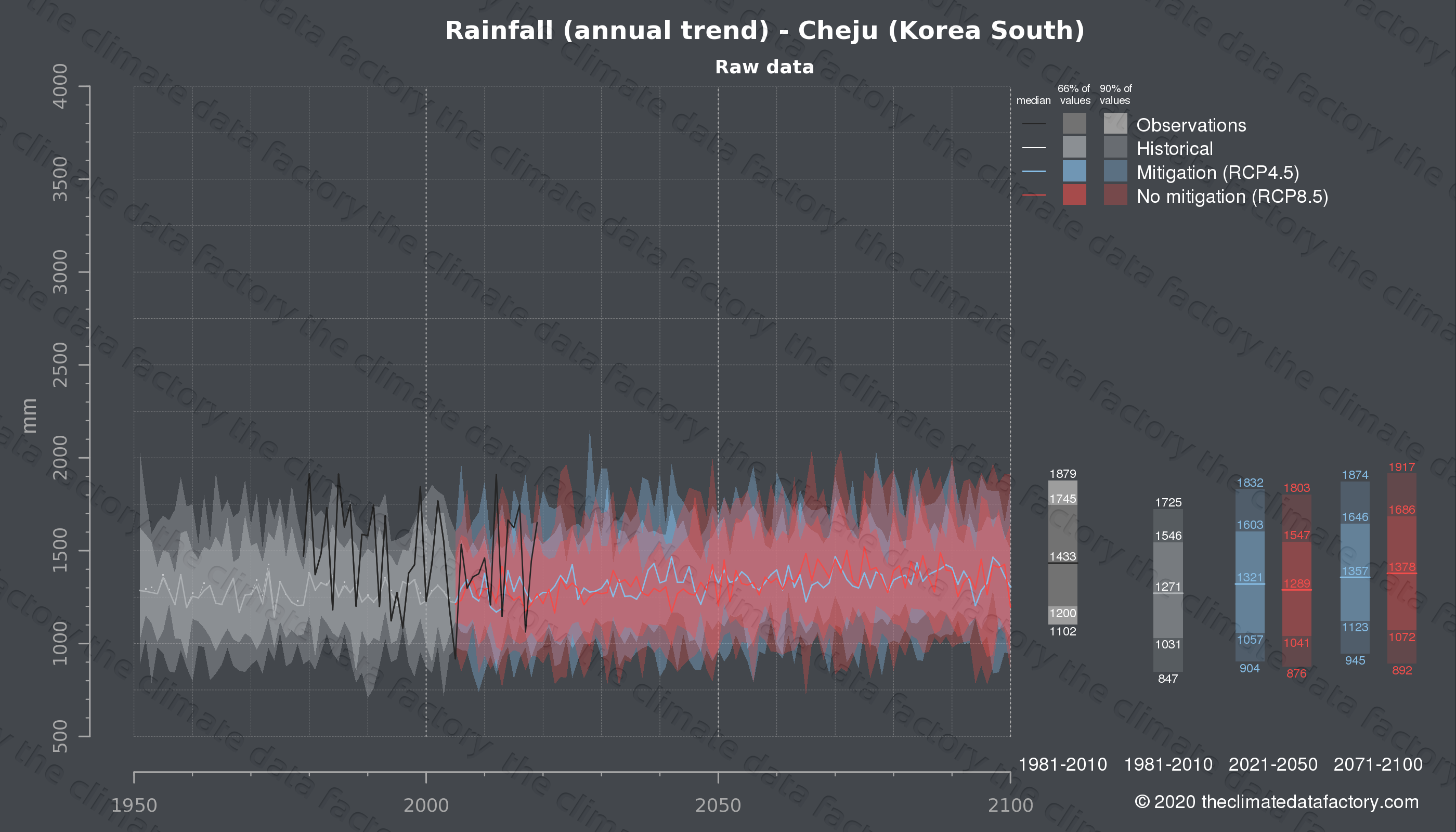 Graphic of projected rainfall for Cheju (South Korea) under two climate change mitigation policy scenarios (RCP4.5, RCP8.5). Represented climate data are raw data from IPCC models. https://theclimatedatafactory.com